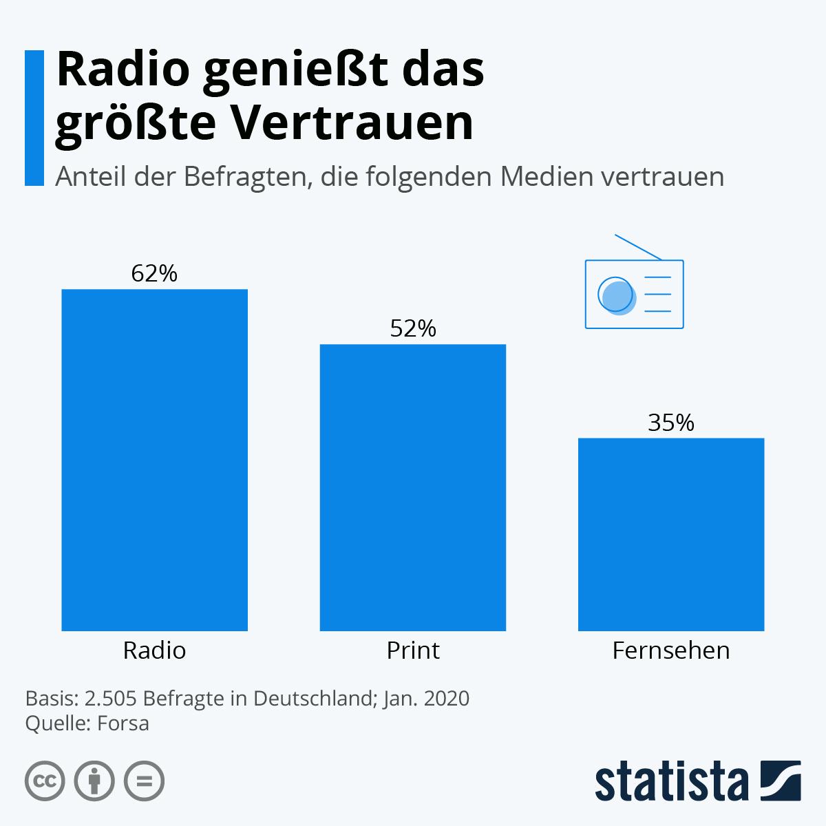 Infografik: Radio genießt das größte Vertrauen | Statista