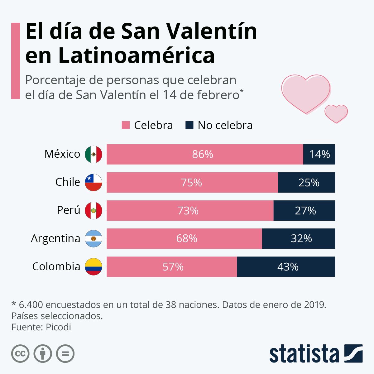 Infografía: ¿En qué países de América Latina se festeja más San Valentín? | Statista