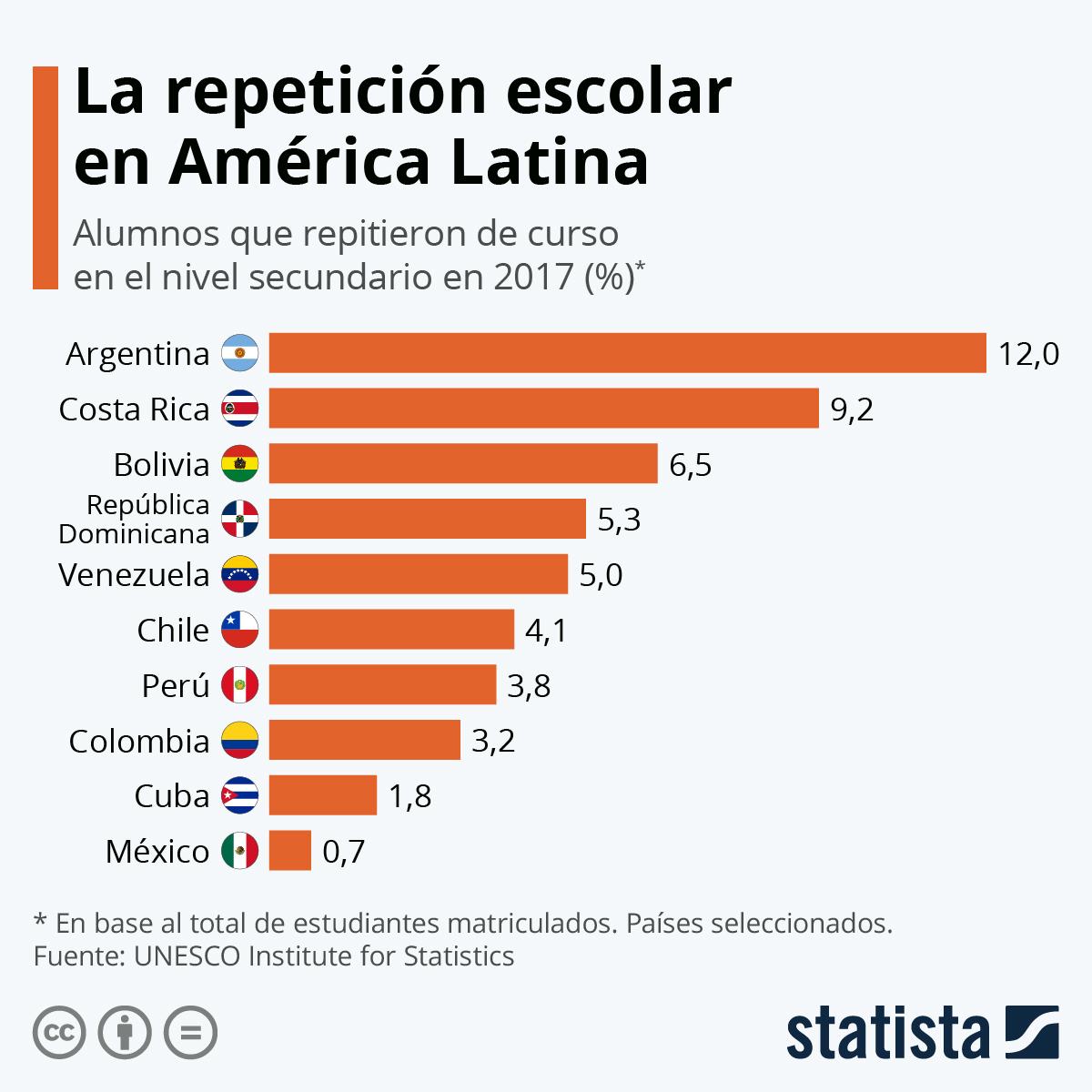 Infografía: Los países de América Latina con más repetidores de curso | Statista