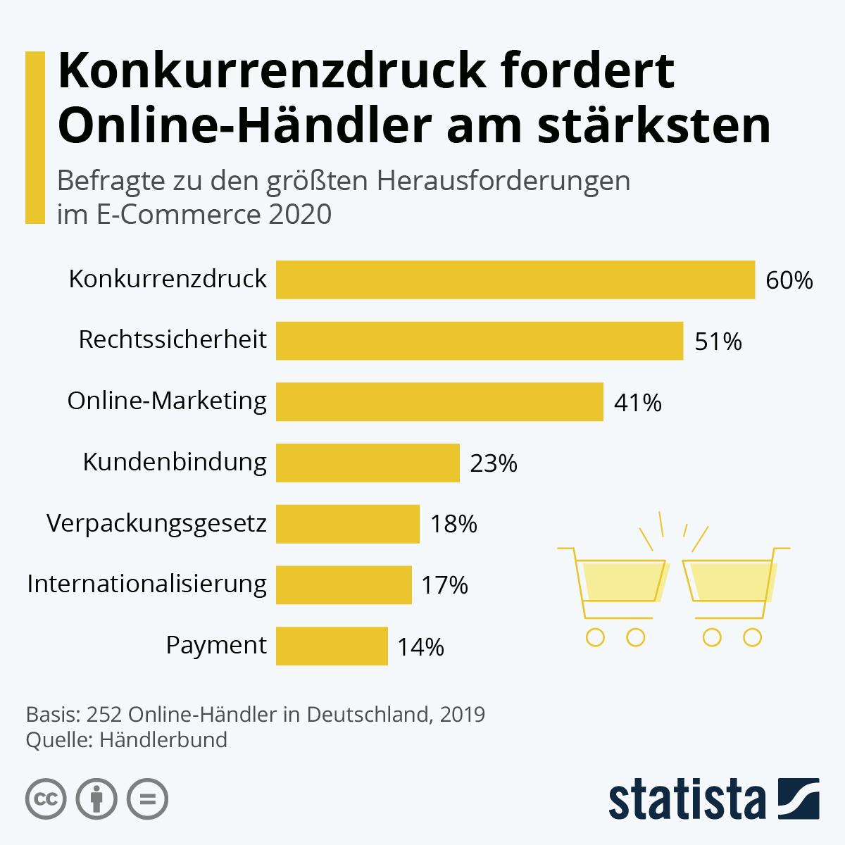 Infografik: Die größten Herausforderungen für Online-Händler | Statista