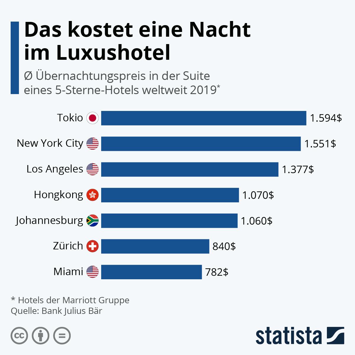 Infografik: Das kostet eine Nacht im Luxushotel | Statista