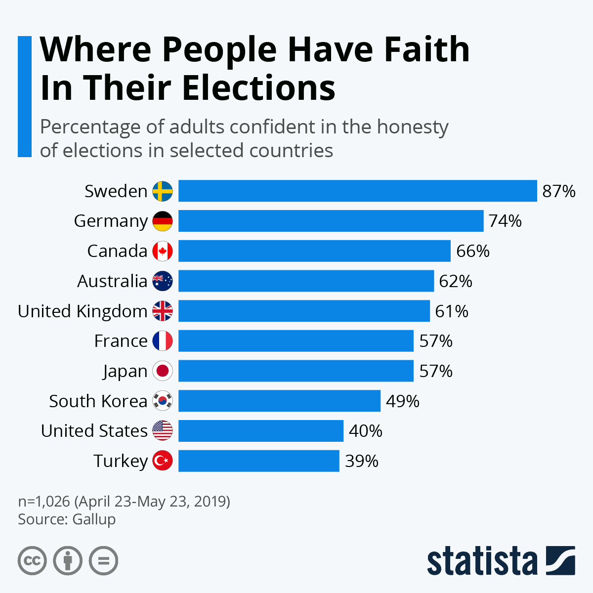 Infographic: Where People Have Faith In Their Elections | Statista
