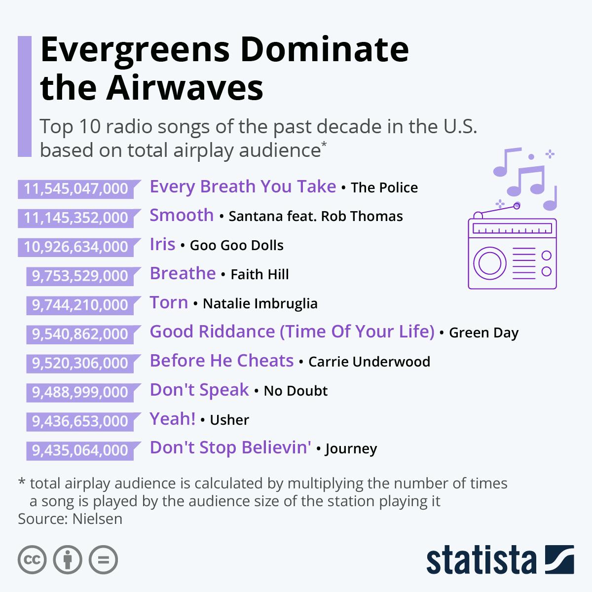 Infographic: Evergreens Dominate the Airwaves | Statista