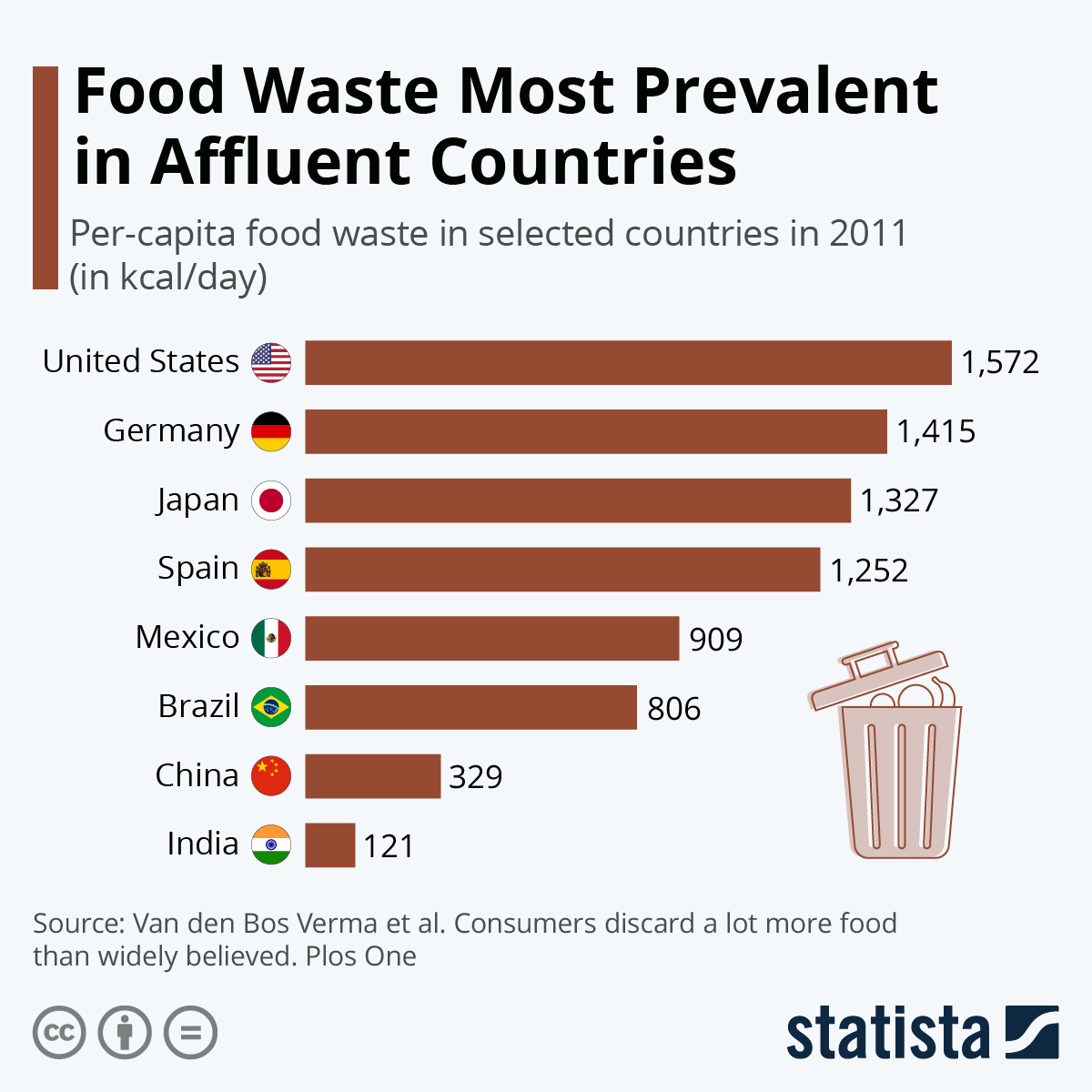 Infographic: Food Waste Most Prevalent in Affluent Countries | Statista