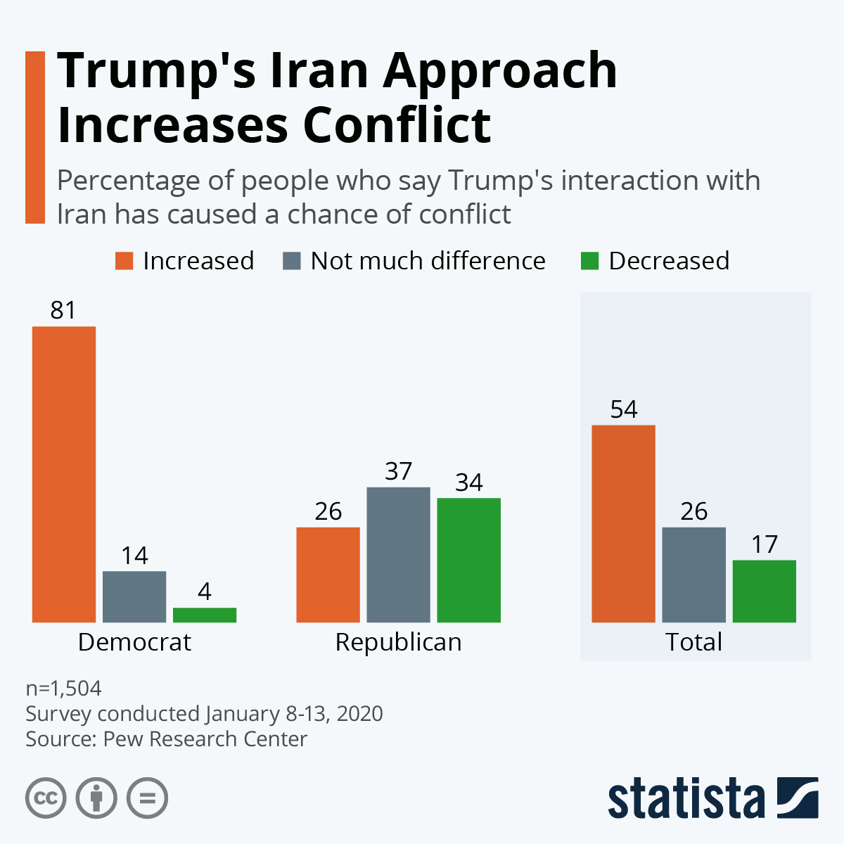 Infographic: Trump's Iran Approach Increases Conflict   Statista