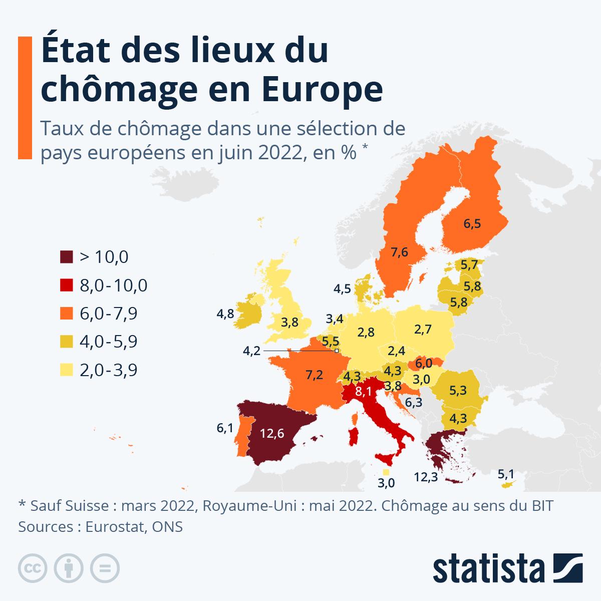 Infographie: État des lieux du chômage en Europe | Statista