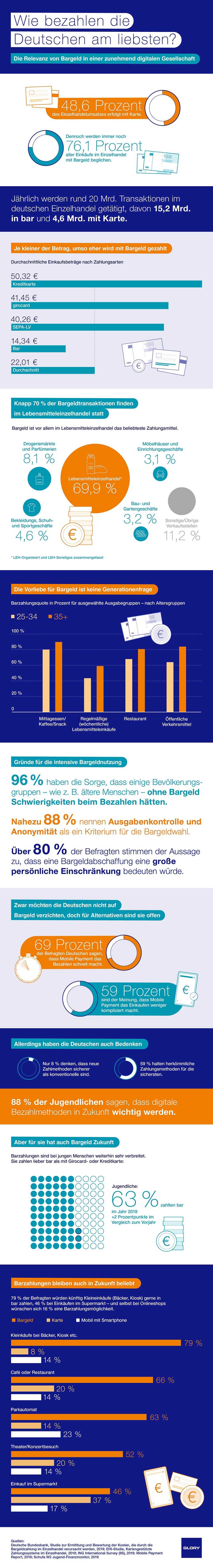 Infografik: Wie bezahlen die Deutschen am liebsten? | Statista