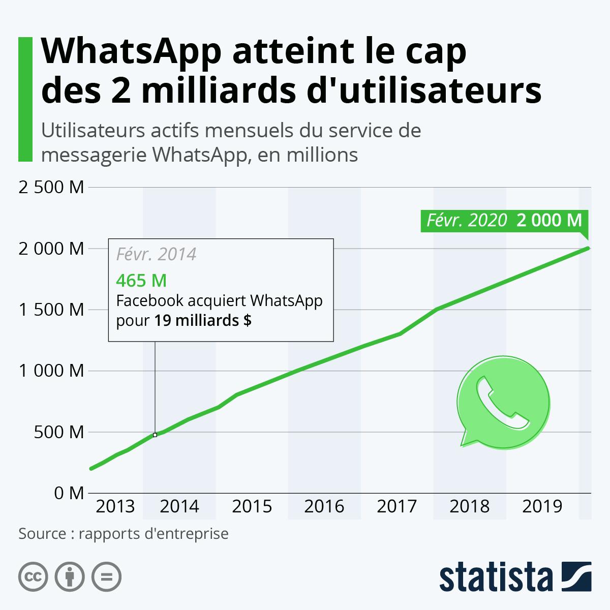 Infographie: WhatsApp atteint le cap des 2 milliards d'utilisateurs | Statista