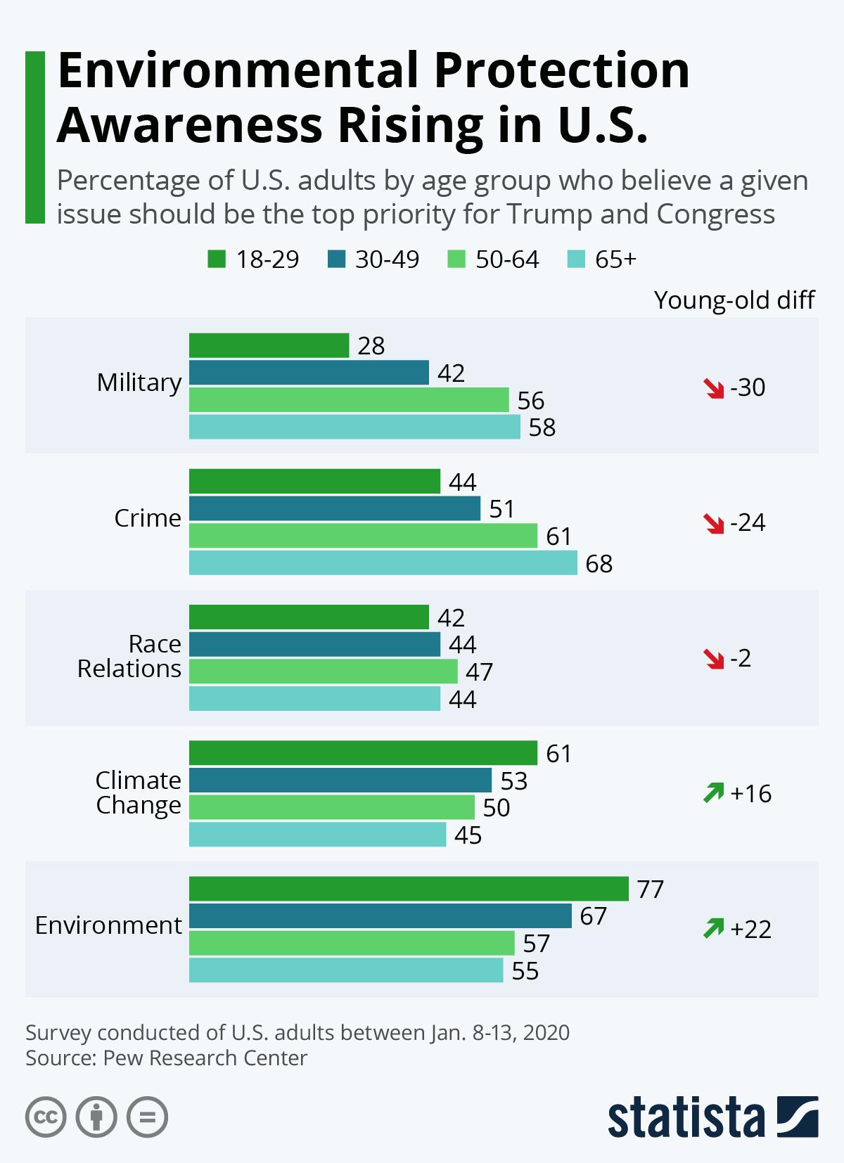 Infographic: Environmental Protection Awareness Rising in U.S. | Statista