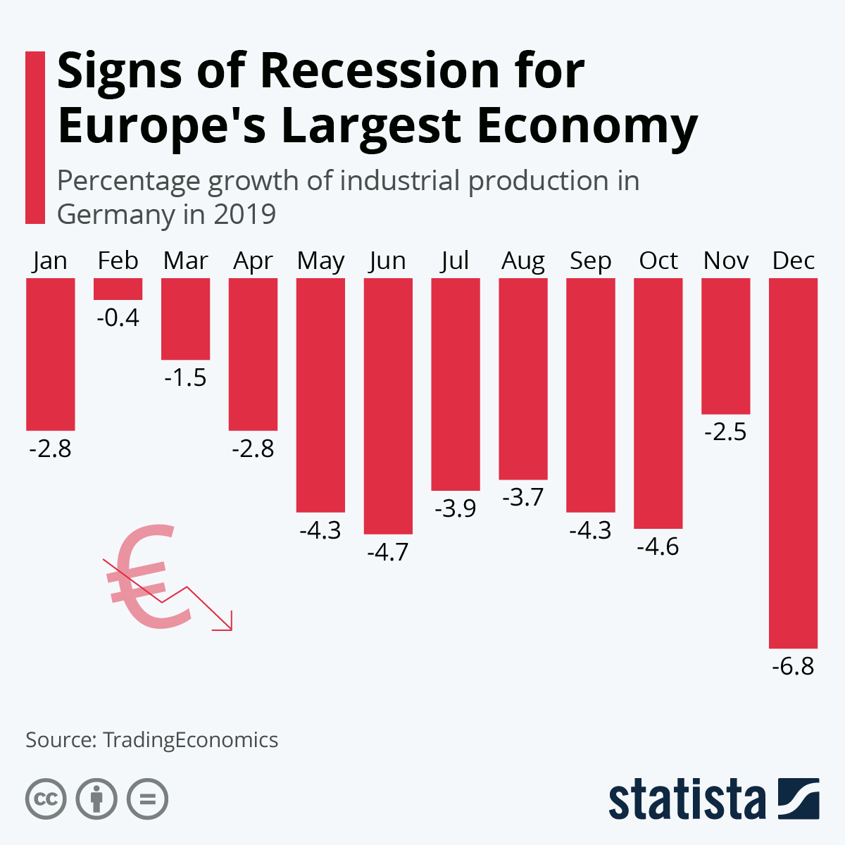 Infographic: Signs of Recession for Europe's Largest Economy   Statista