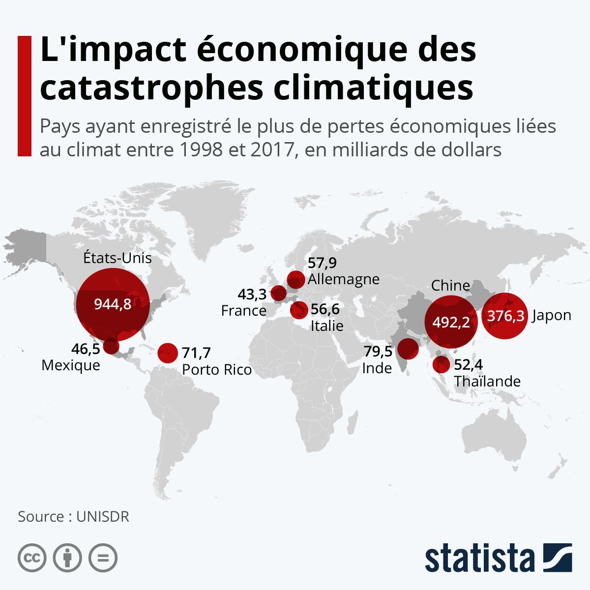 Infographie: L'impact économique des catastrophes climatiques | Statista