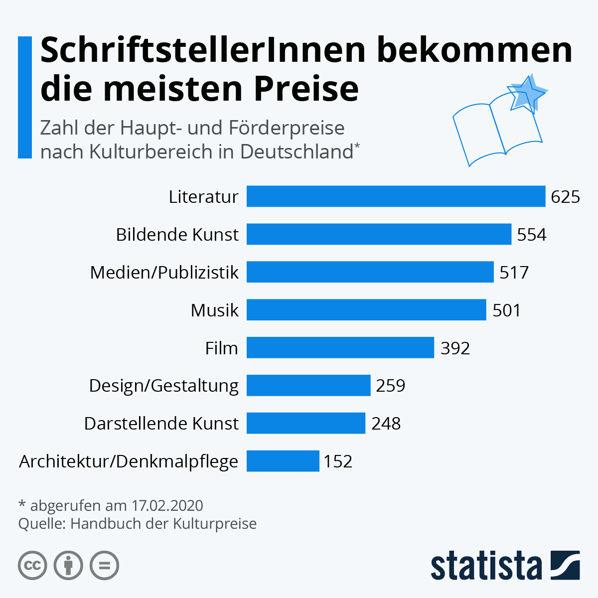 Infografik: Autoren bekommen die meisten Preise | Statista