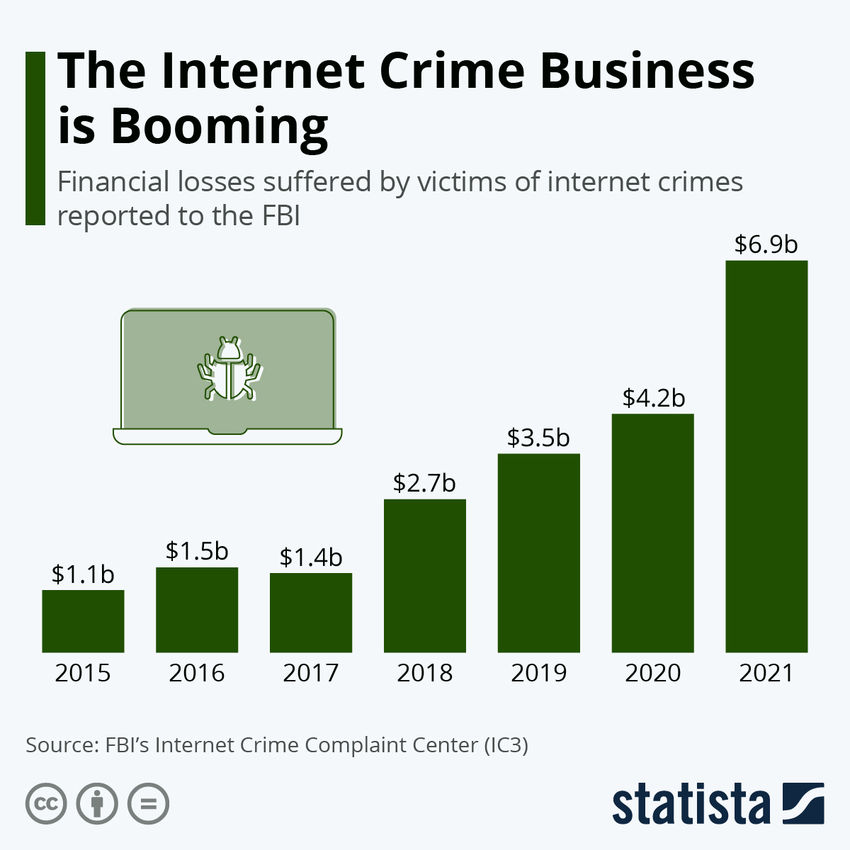 Infographic: Americans Are Losing Billions Due To Internet Crime | Statista