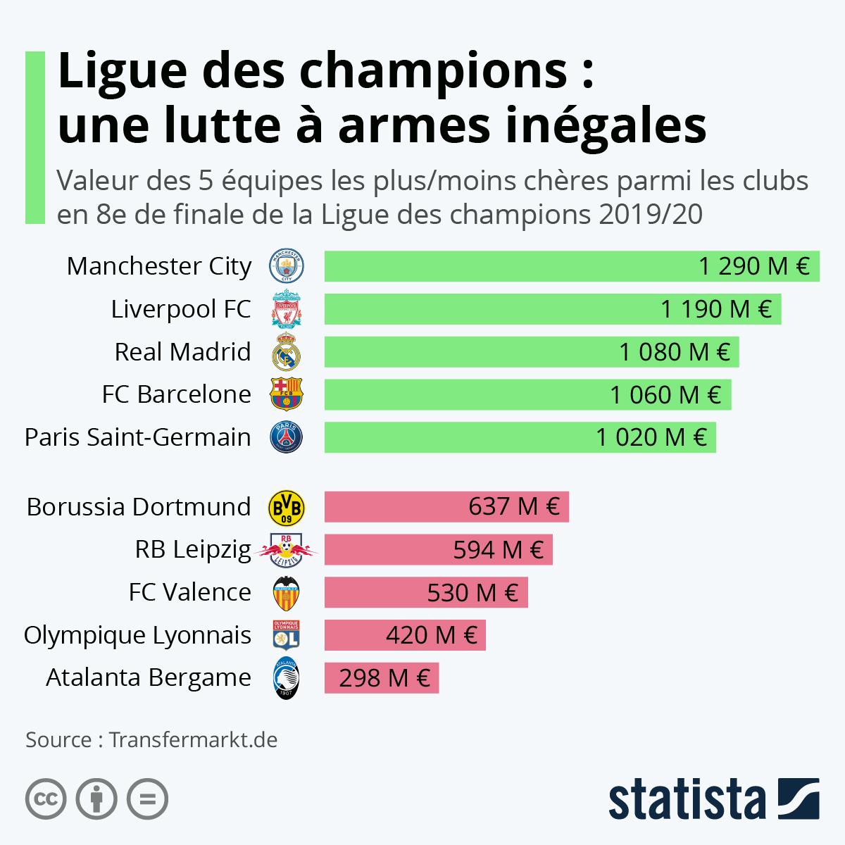 Infographie: Ligue des champions : une lutte à armes inégales | Statista