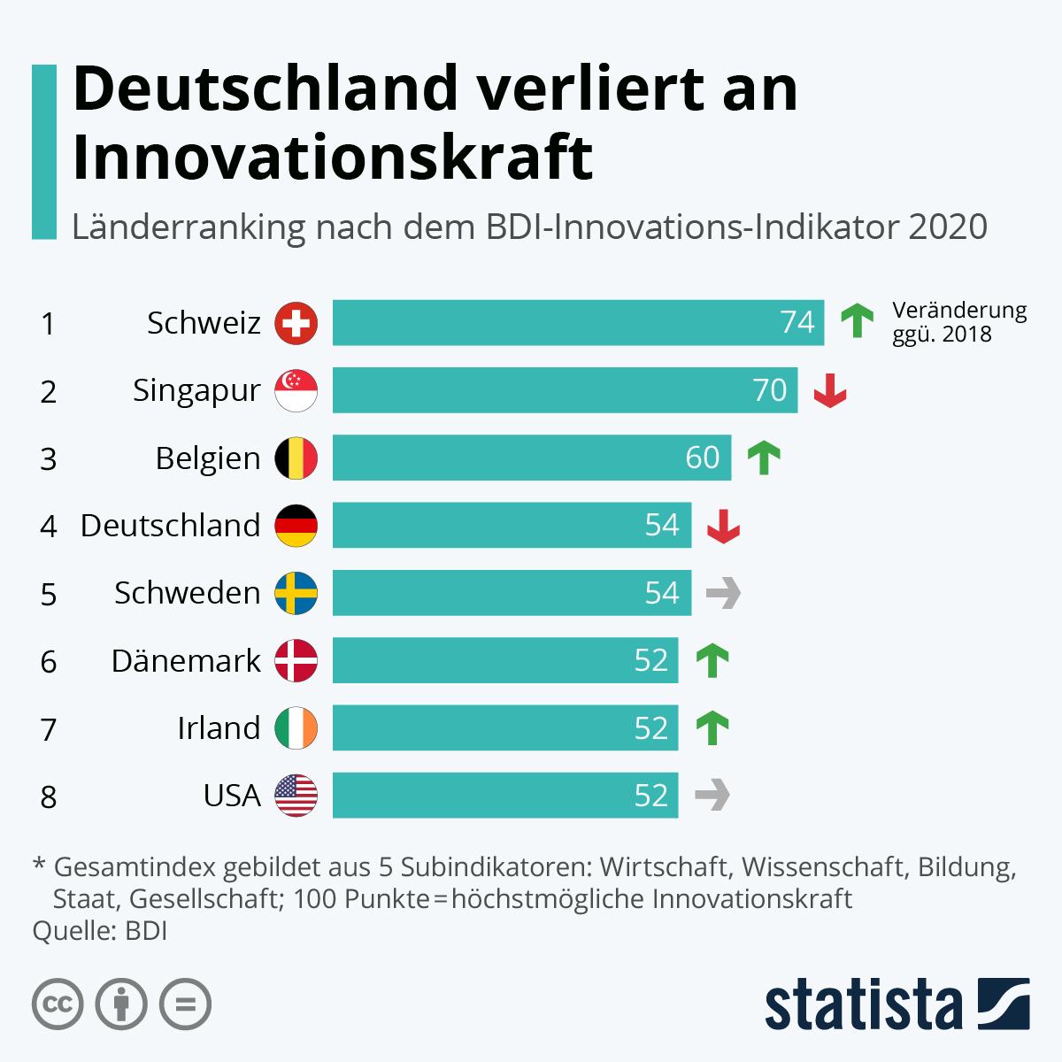 Infografik: Deutschland verliert an Innovationskraft | Statista