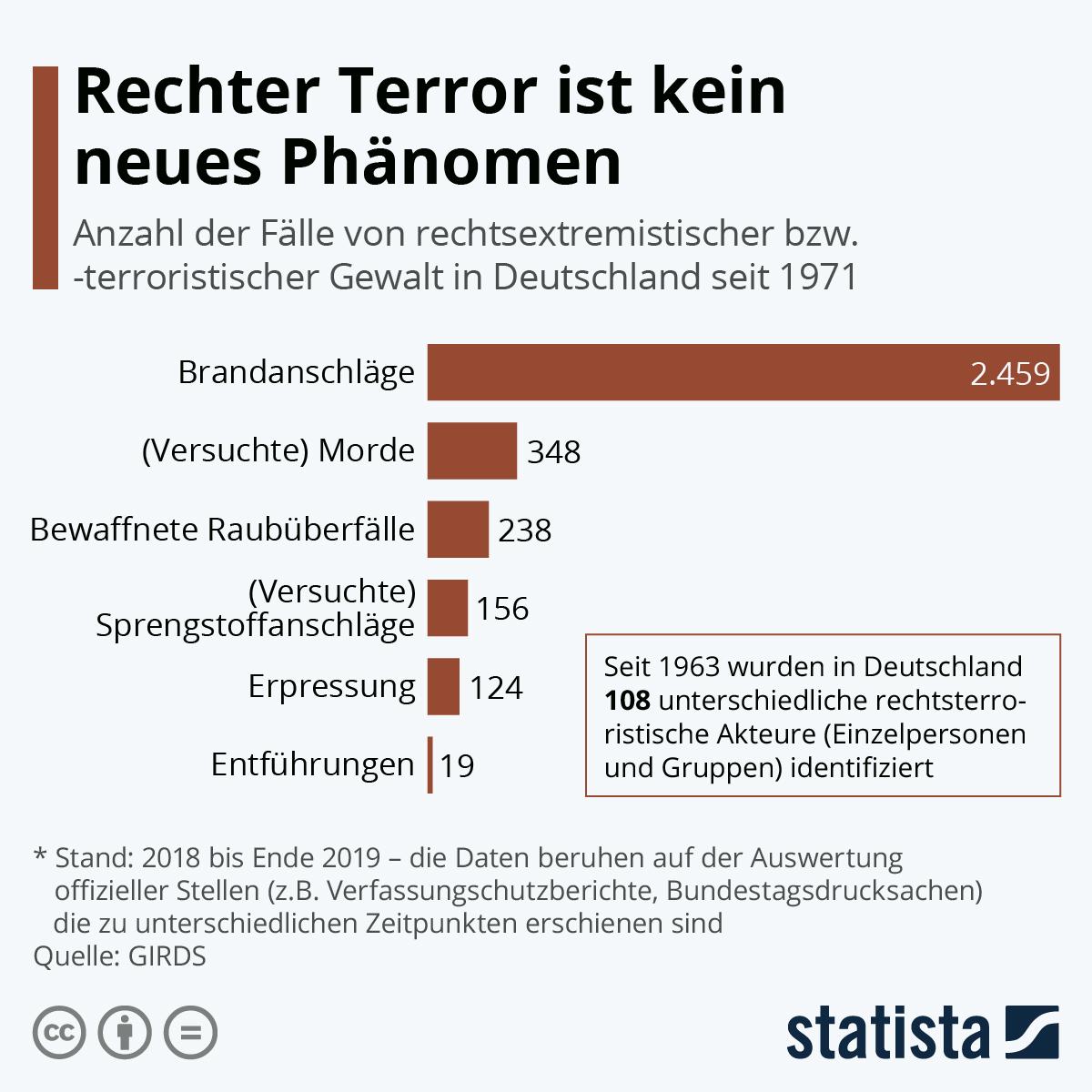 Infografik: Rechter Terror in Deutschland ist kein neues Phänomen | Statista