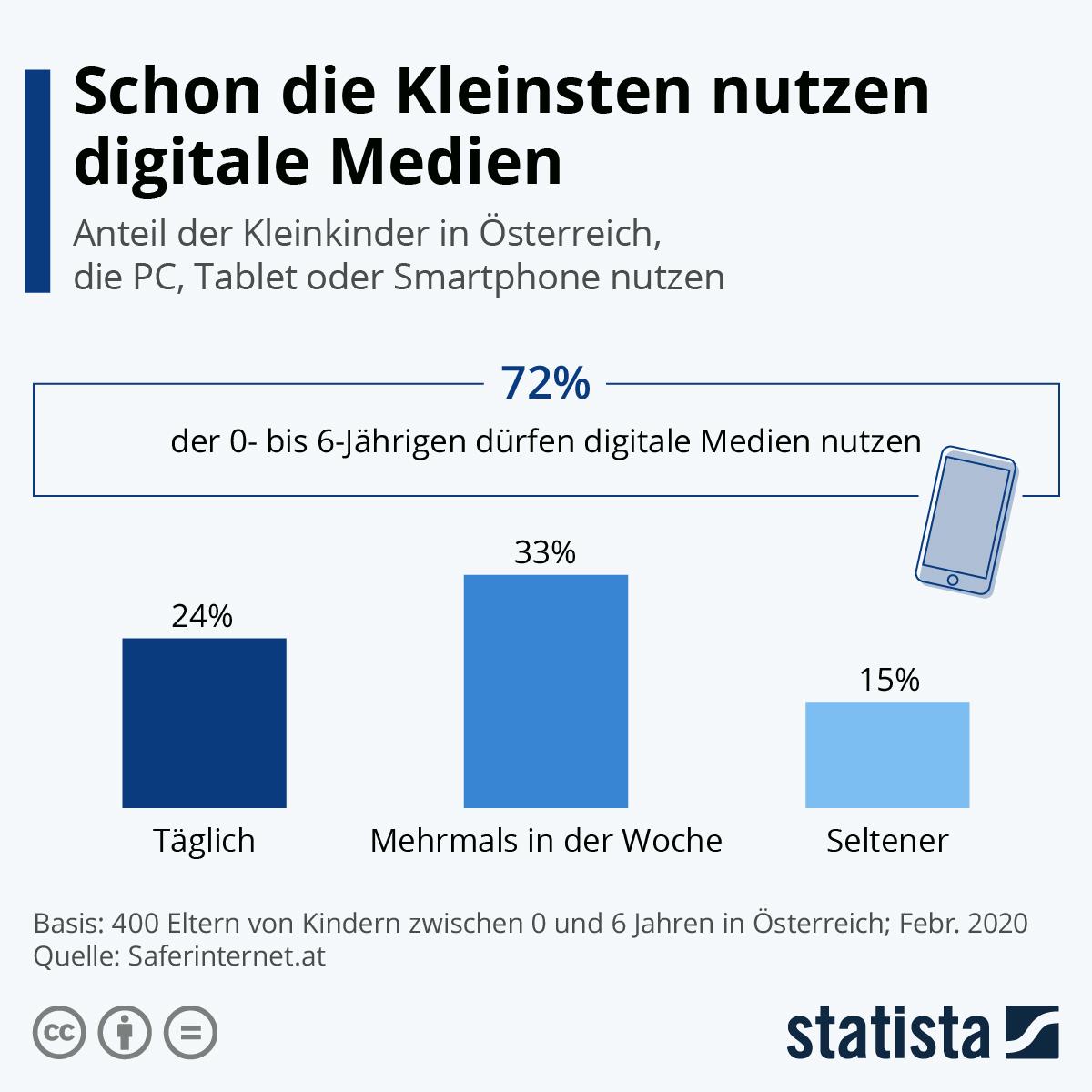 Infografik: Schon die Kleinsten nutzen digitale Medien   Statista