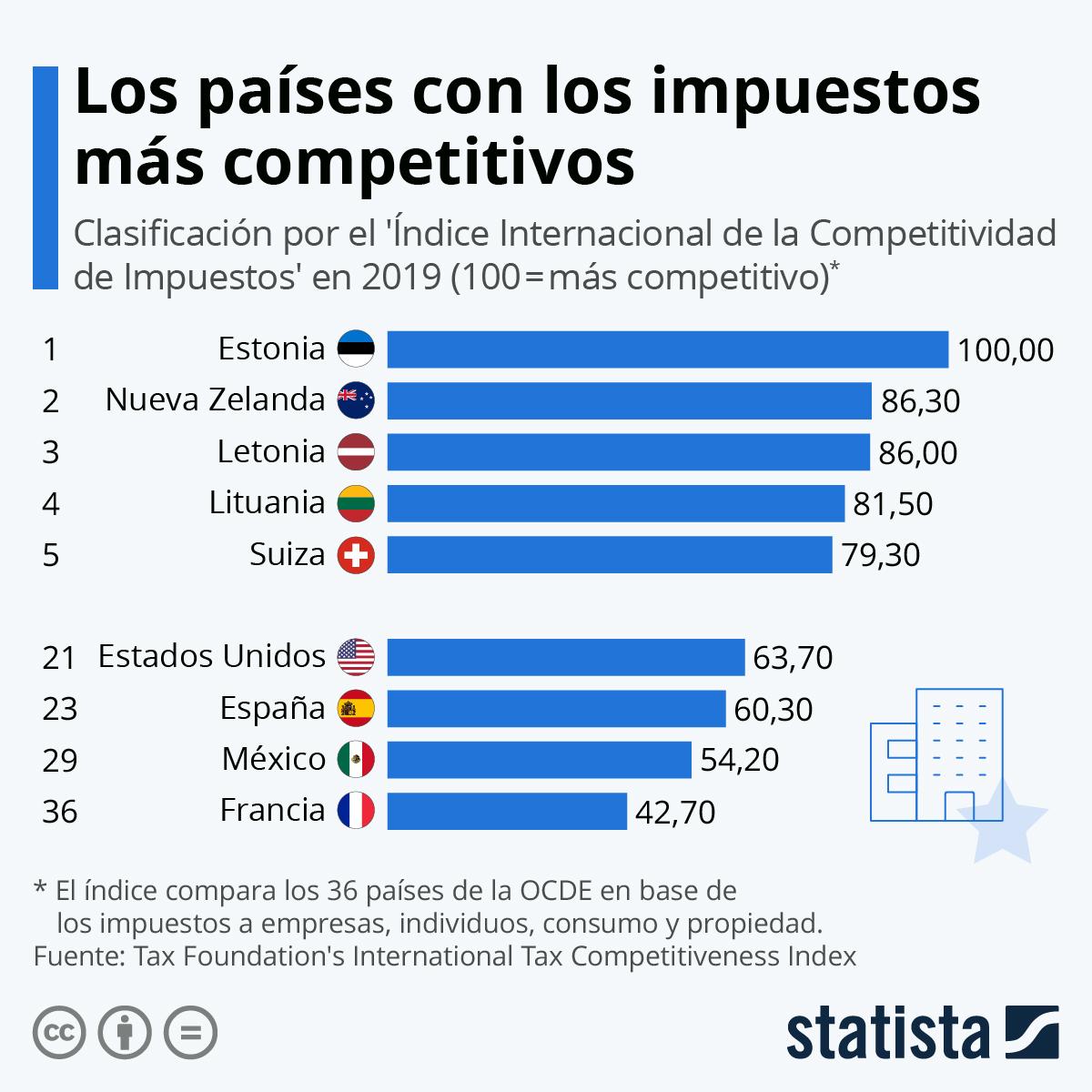 Infografía: Los países con los impuestos más competitivos | Statista
