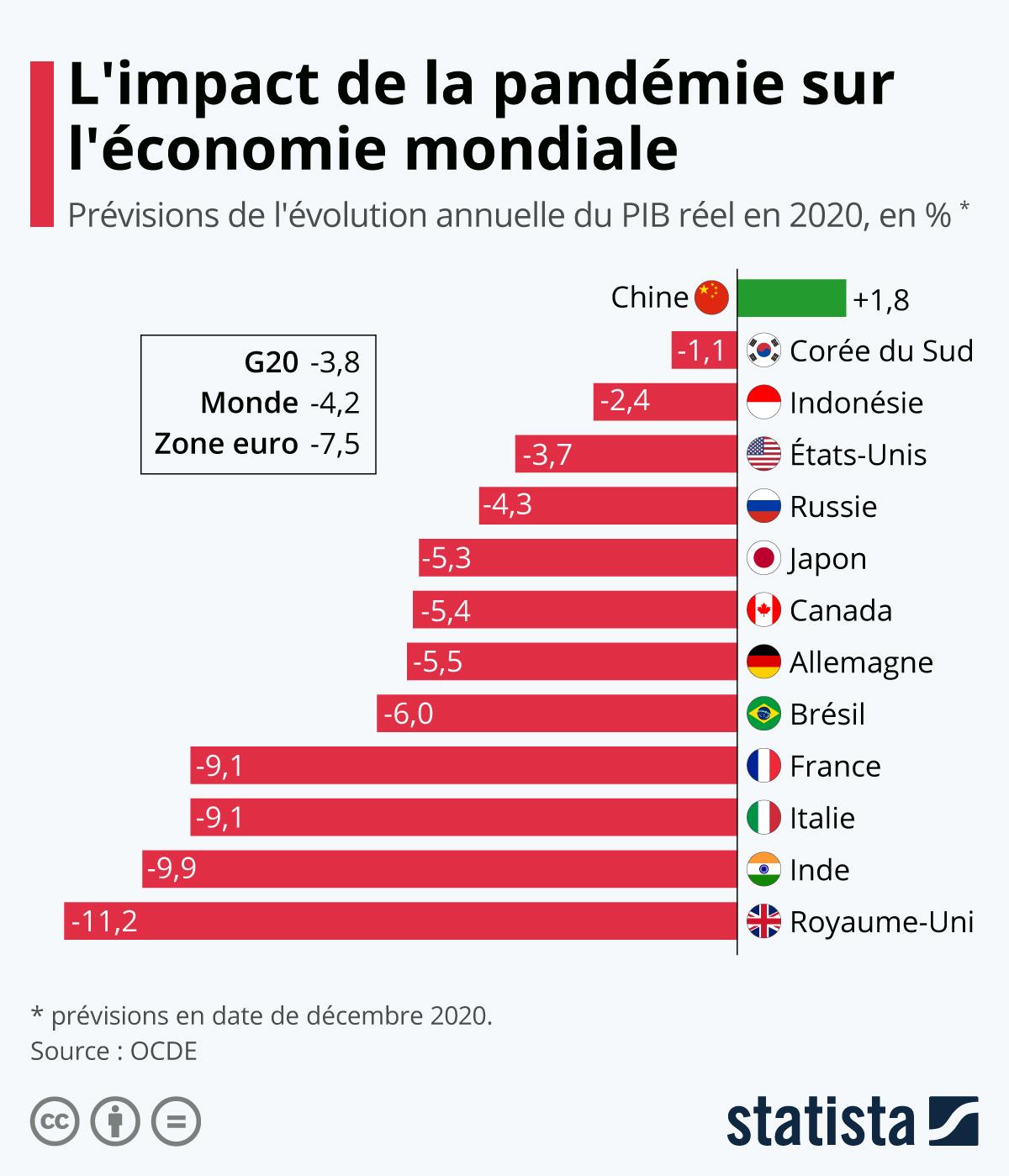 Infographie: Coronavirus : coup de froid sur l'économie mondiale | Statista