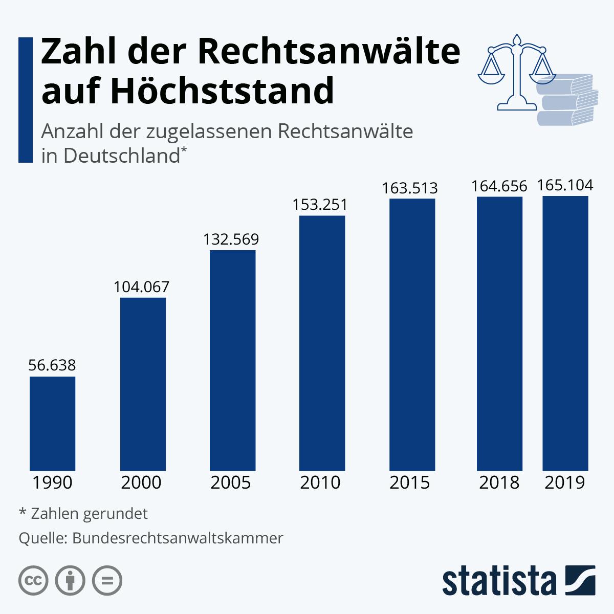 Infografik: Zahl der Rechtsanwälte auf Höchststand | Statista