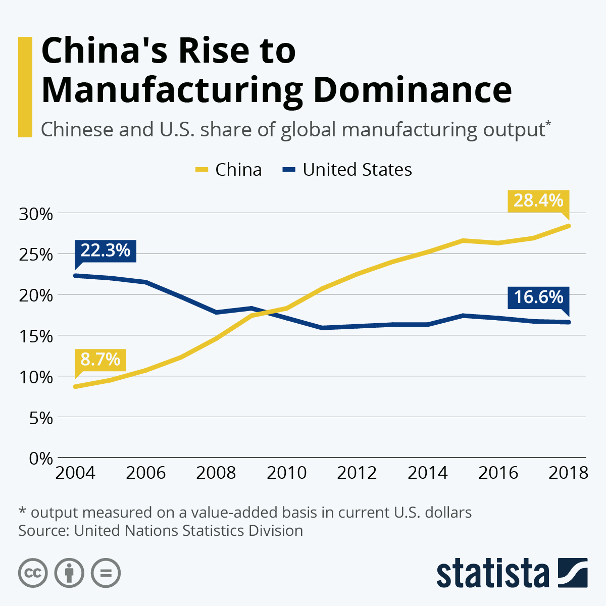China's Rise to Manufacturing Dominance by Statista