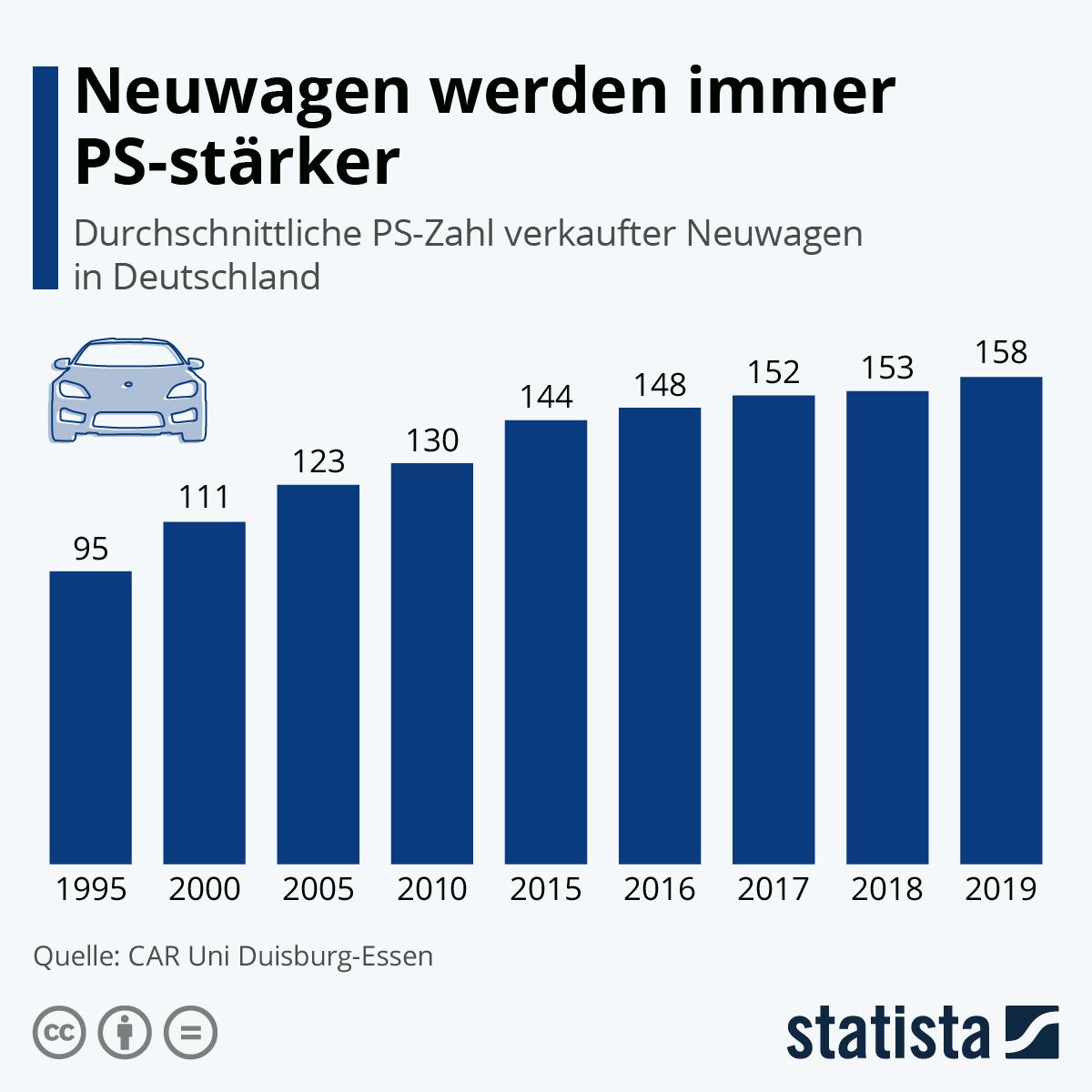 Infografik: Neuwagen werden immer PS-stärker | Statista