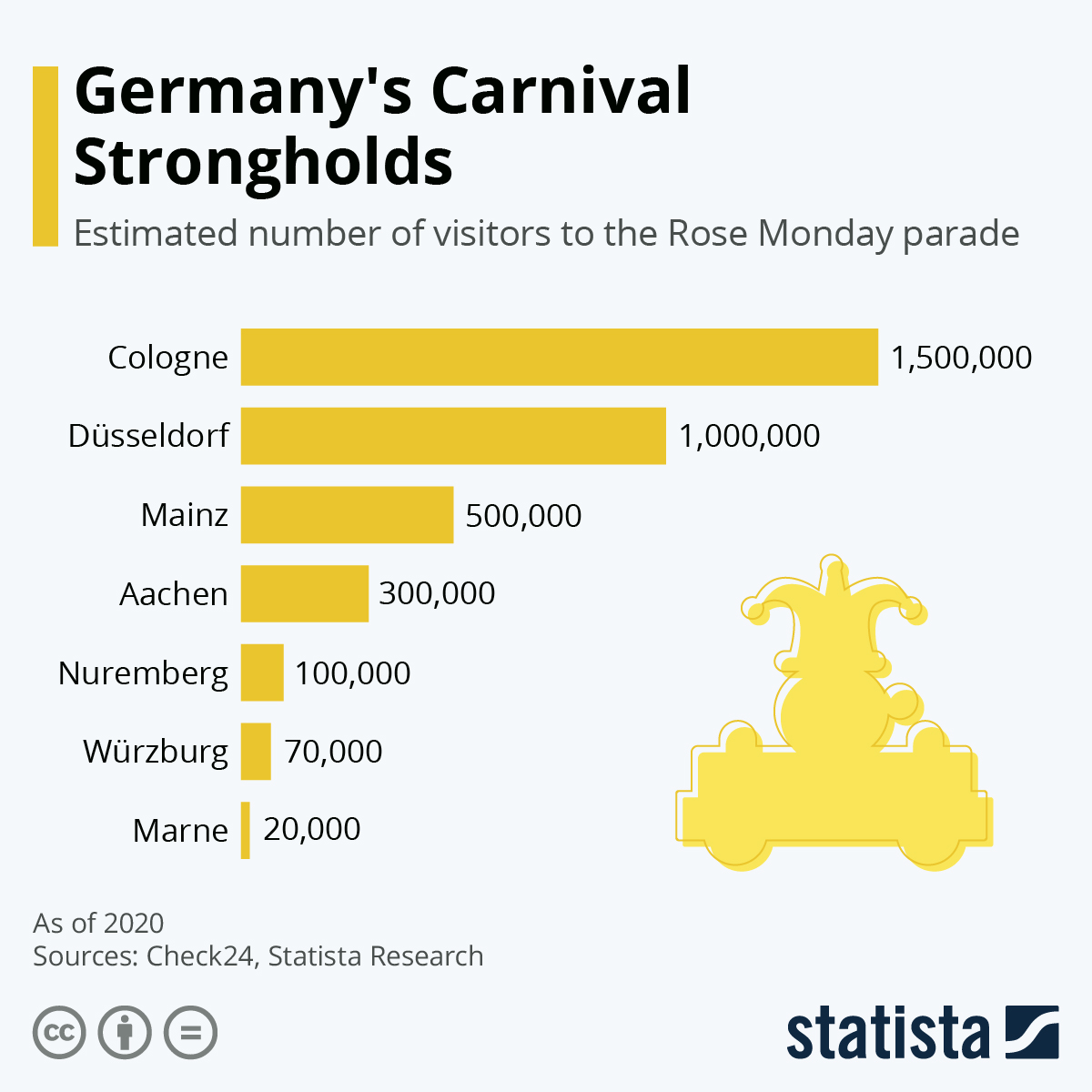Infographic: Germany's Carnival Strongholds | Statista