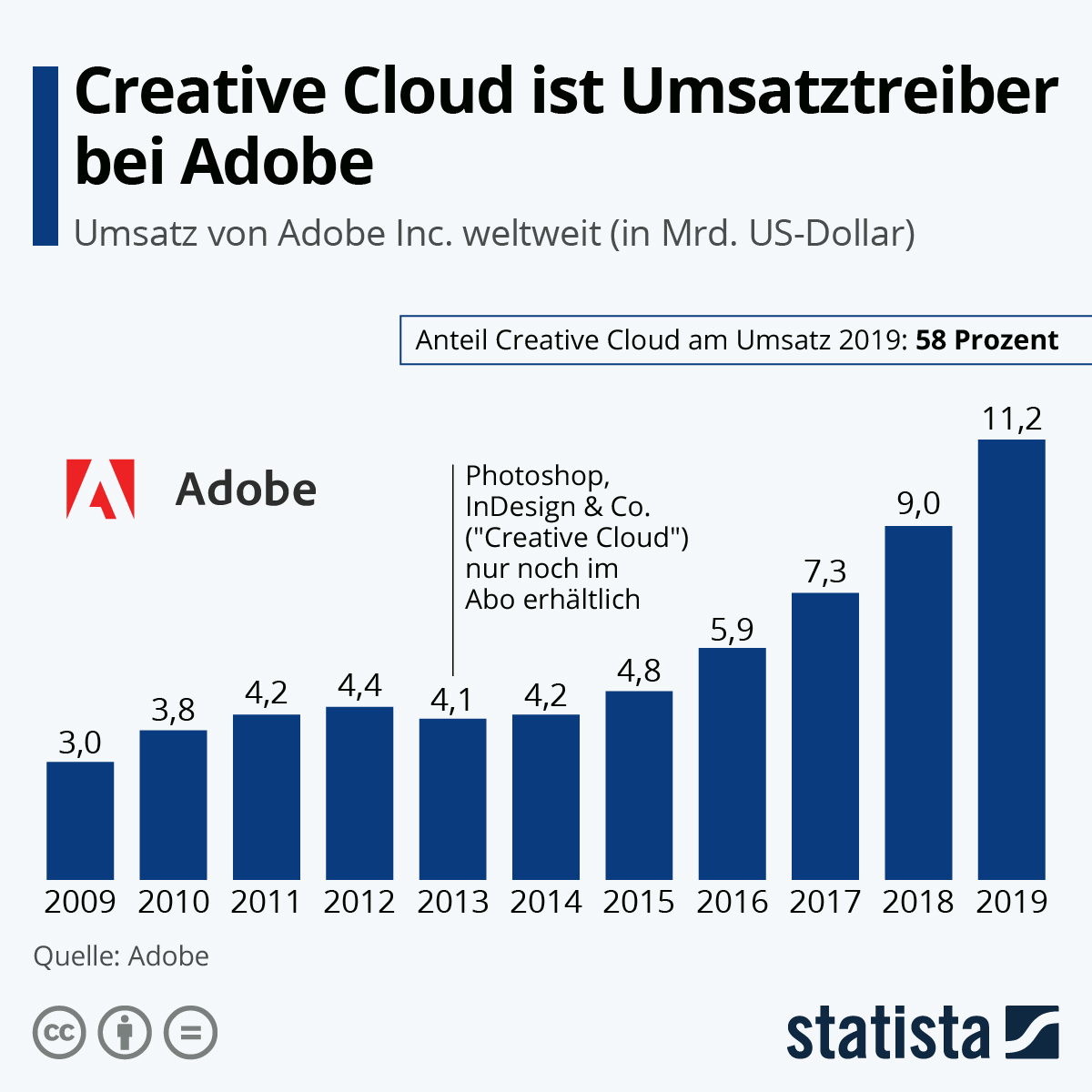 Infografik: Creative Cloud ist Umsatztreiber bei Adobe | Statista