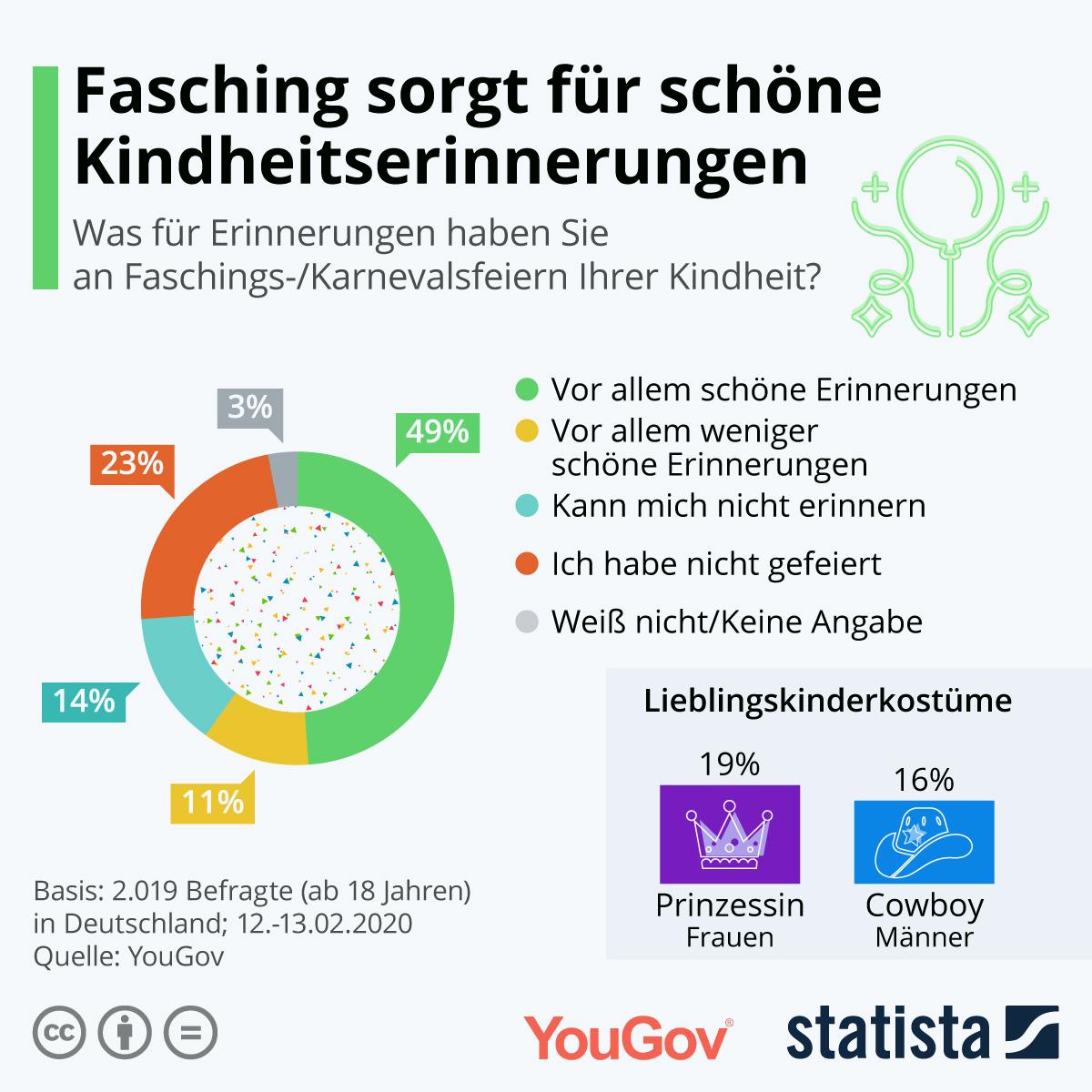 Infografik: Fasching sorgt für schöne Kindheitserinnerungen | Statista