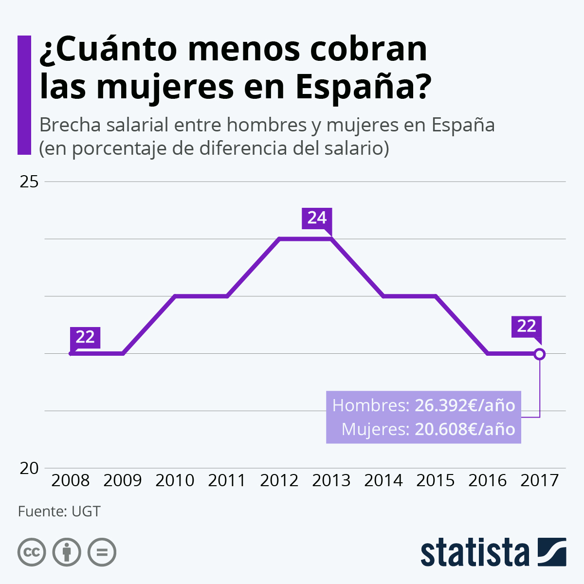 Infografía: La brecha salarial en España | Statista