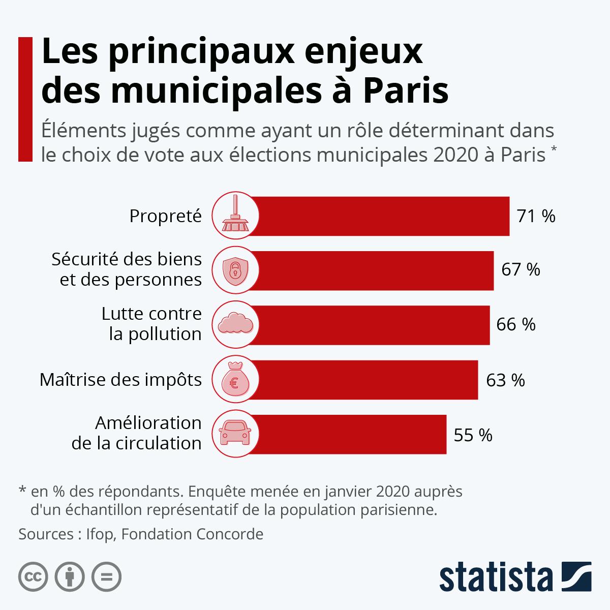 Infographie: Les principaux enjeux des municipales à Paris | Statista