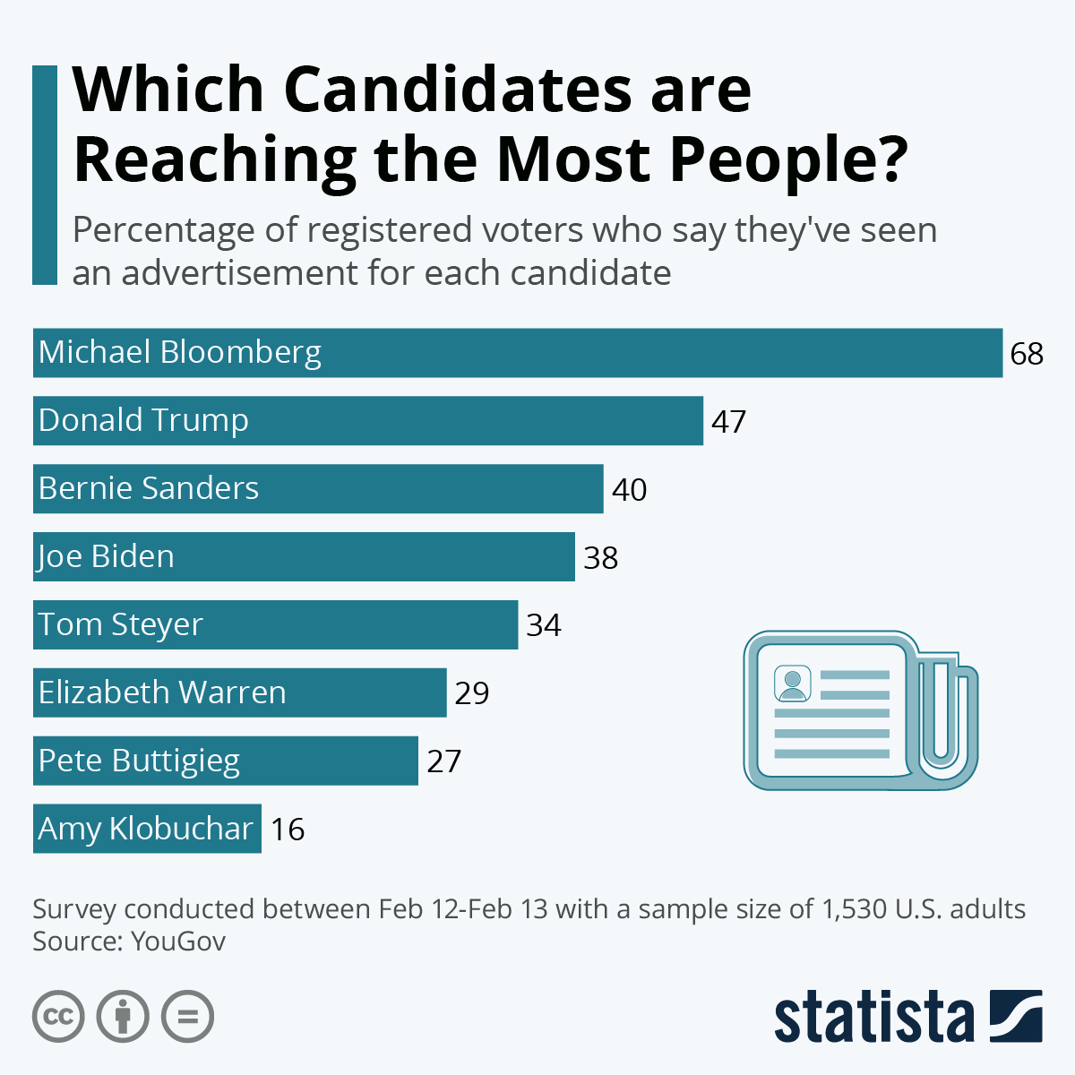 Infographic: Which Candidates are Reaching the Most People? | Statista
