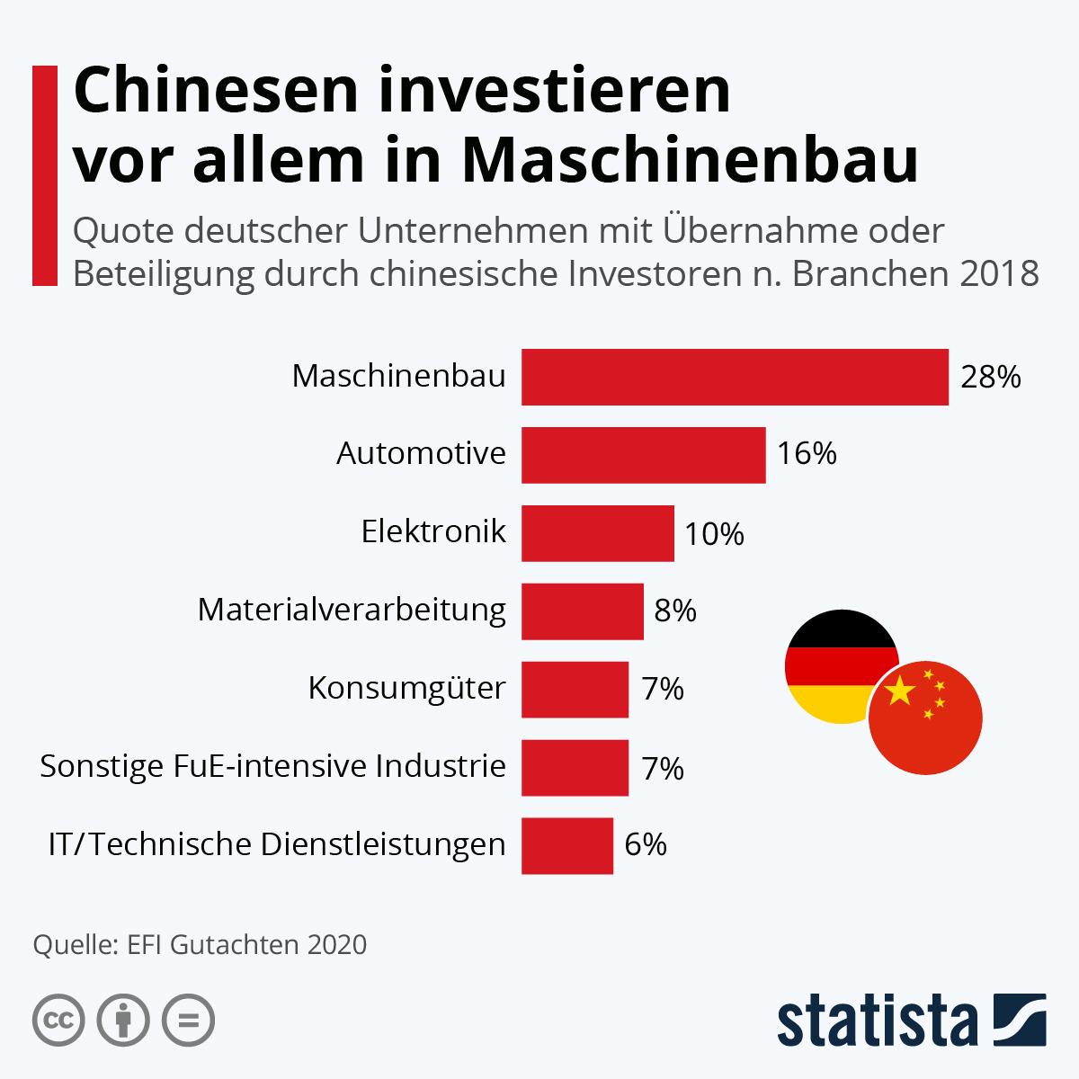 Infografik: Chinesen investieren vor allem in Maschinenbau | Statista