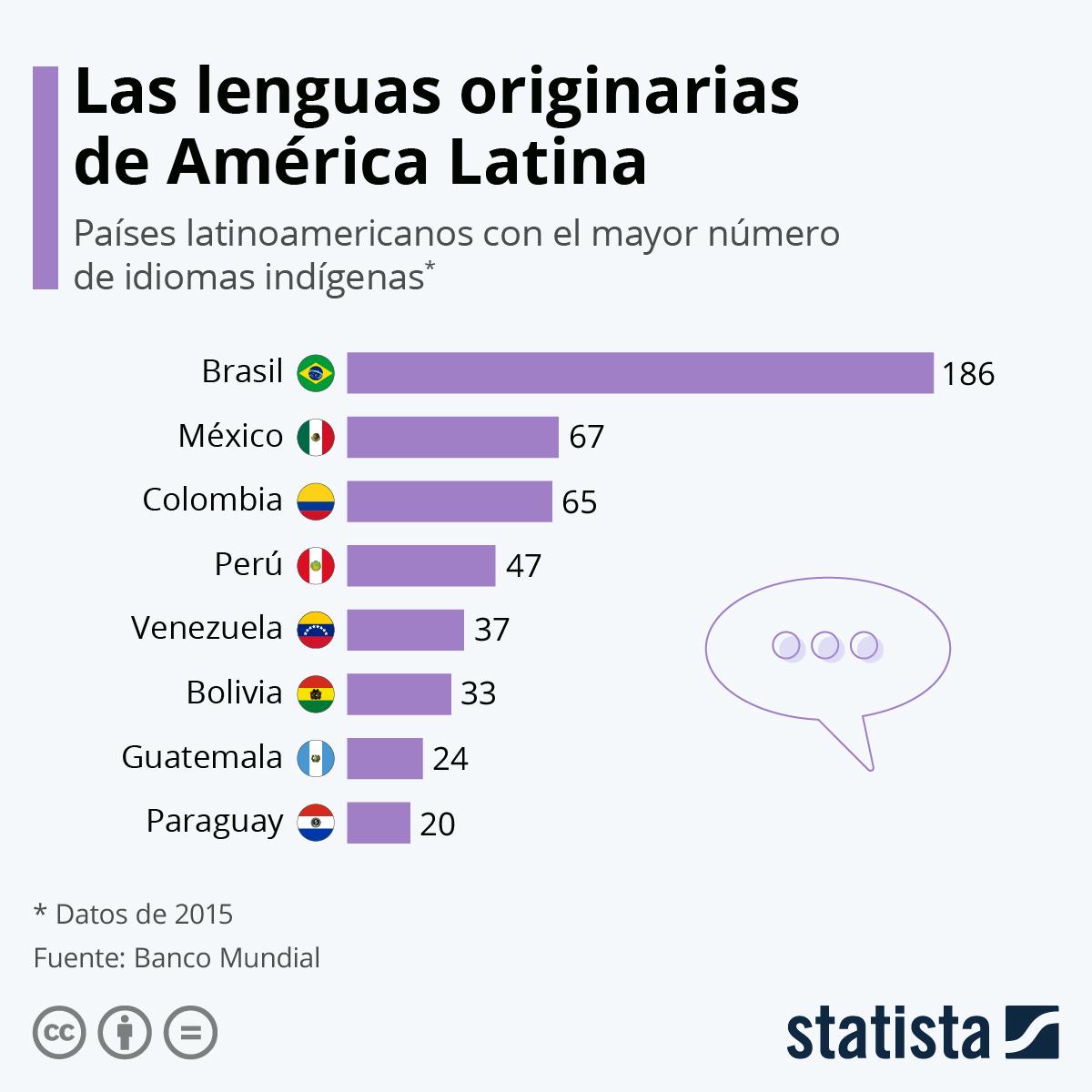 Infografía: ¿En qué países latinoamericanos existen más lenguas indígenas? | Statista