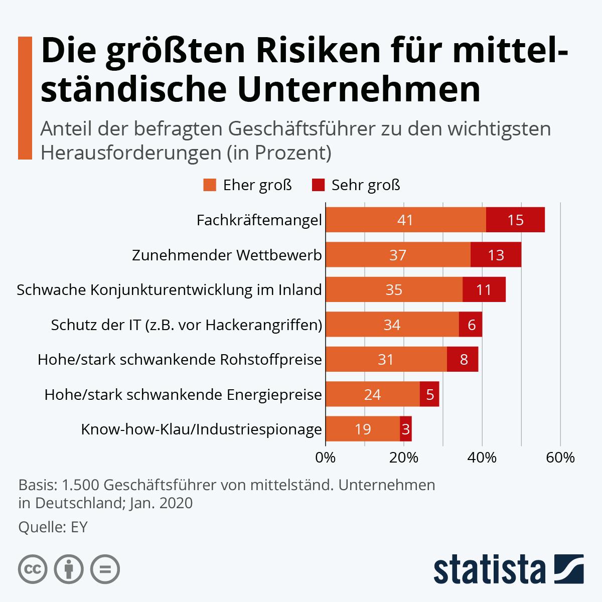 Infografik: Die größten Risiken für mittelständische Unternehmen | Statista