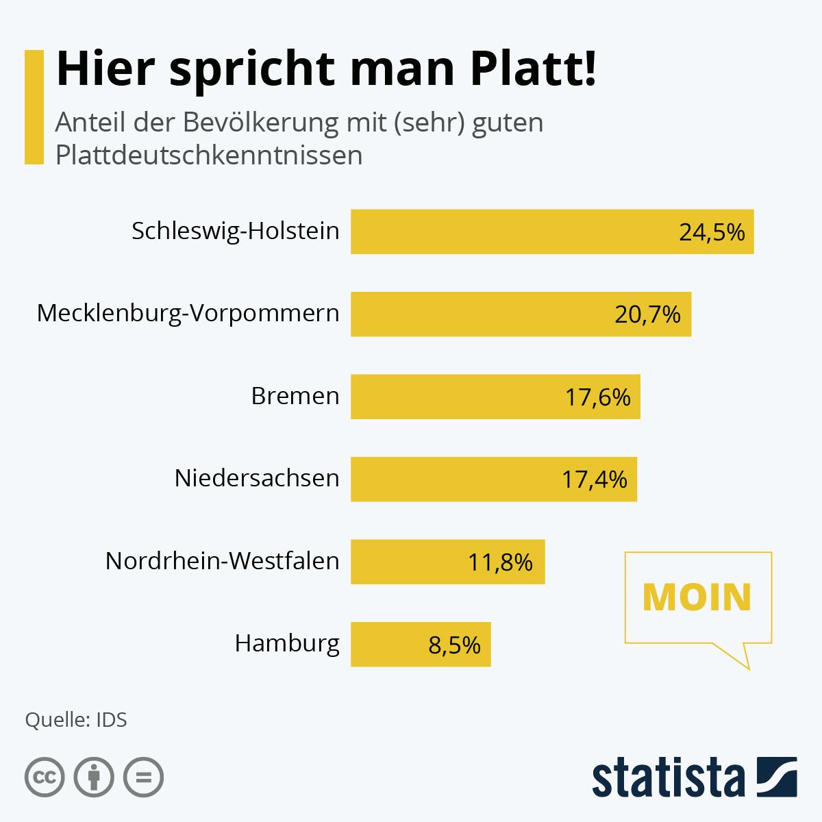 Infografik: Hier spricht man Platt | Statista