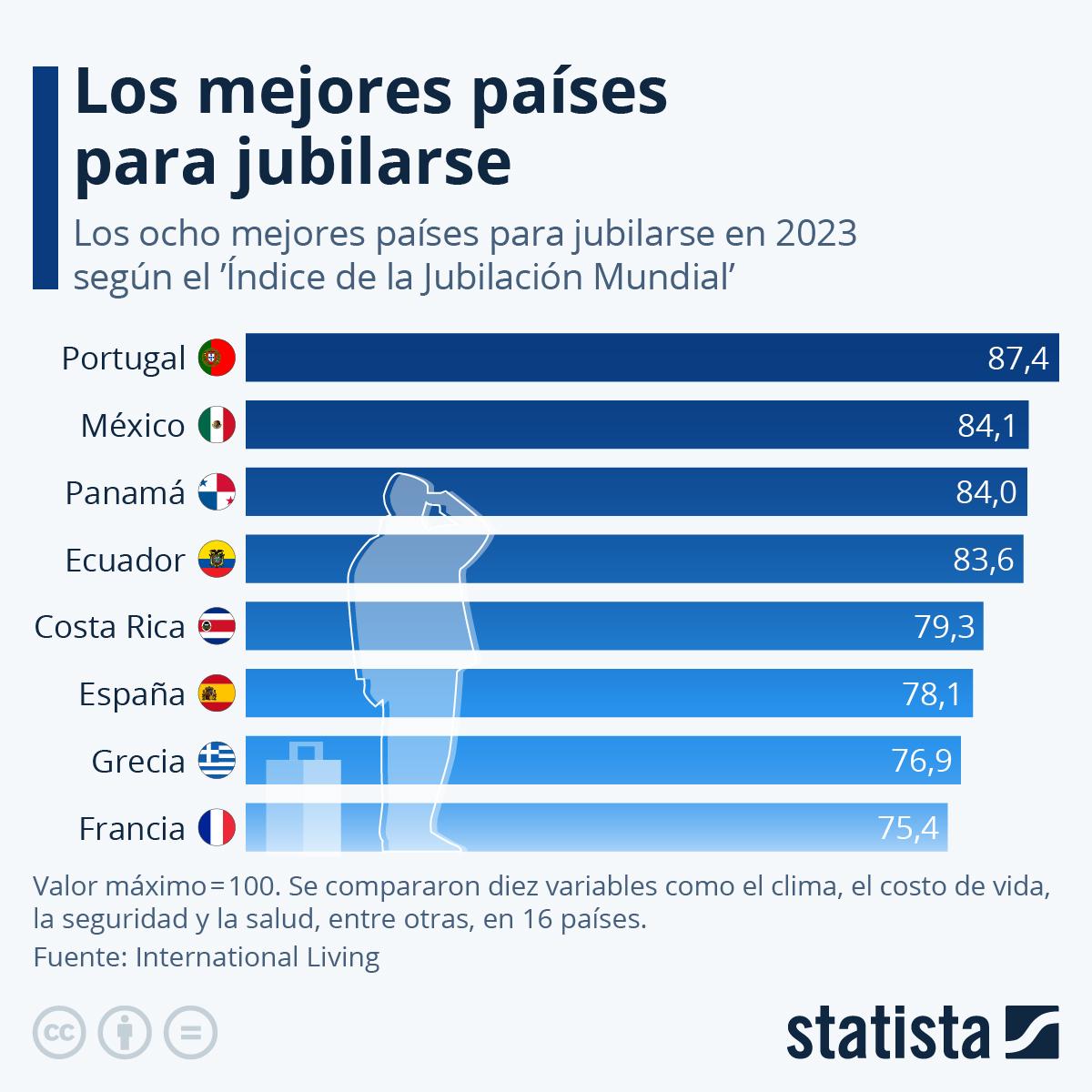 Infografía: ¿Cuáles son los mejores países para jubilarse? | Statista