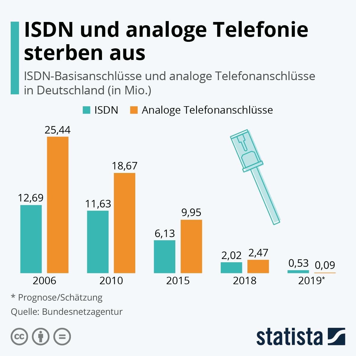 Infografik: ISDN und analoge Telefonie sterben aus | Statista