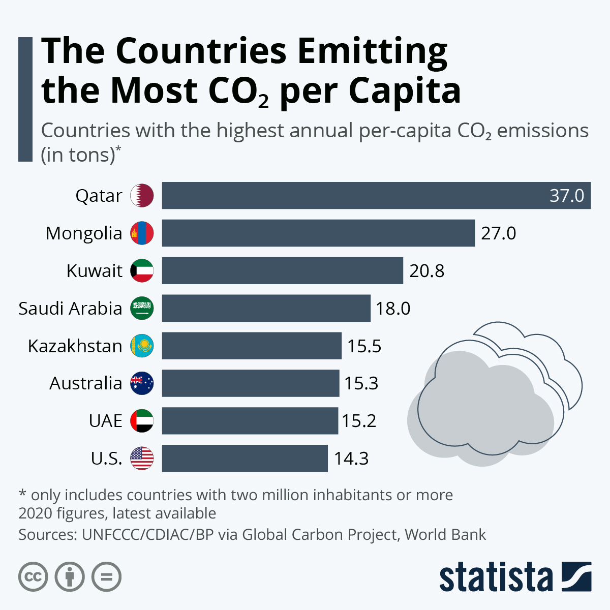 Infographic: The Countries Emitting the Most CO2 Per Capita   Statista