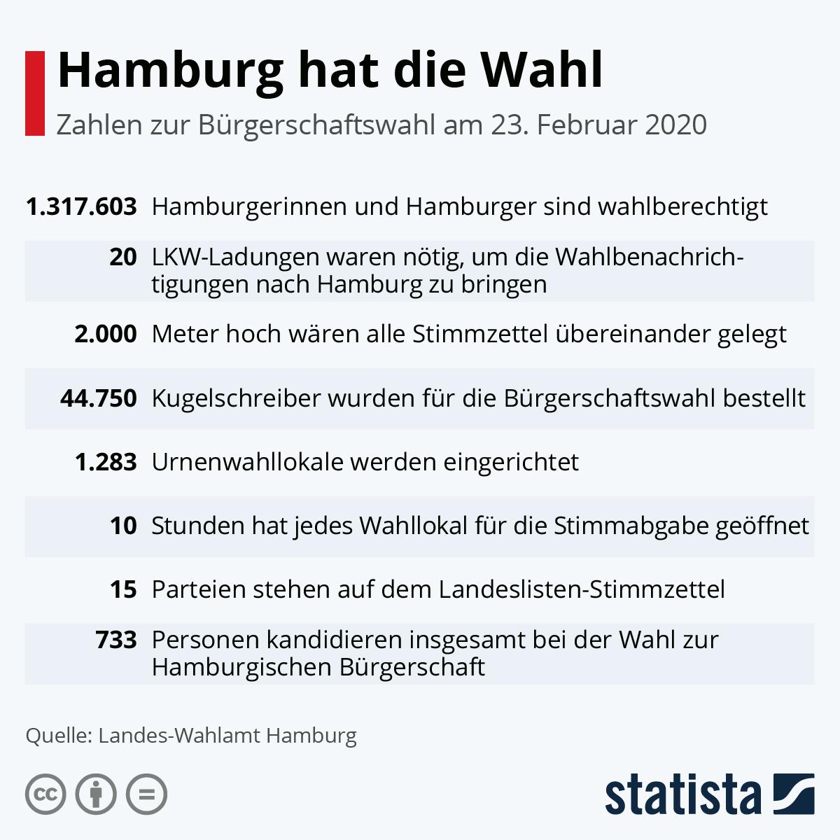 Infografik: Hamburg hat die Wahl | Statista
