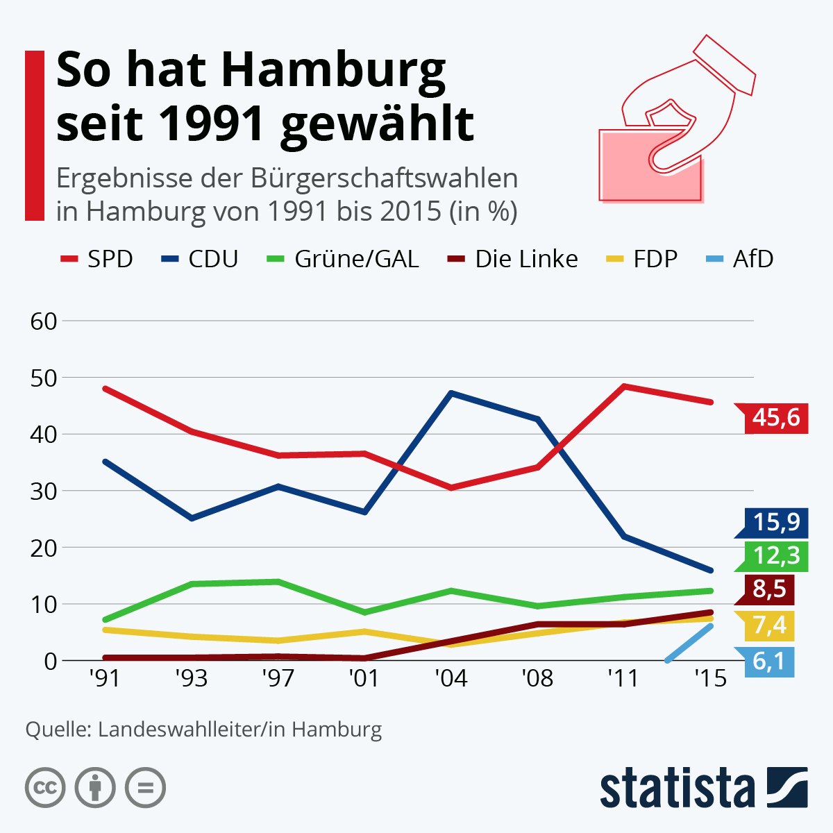Infografik: So hat Hamburg seit 1991 gewählt   Statista