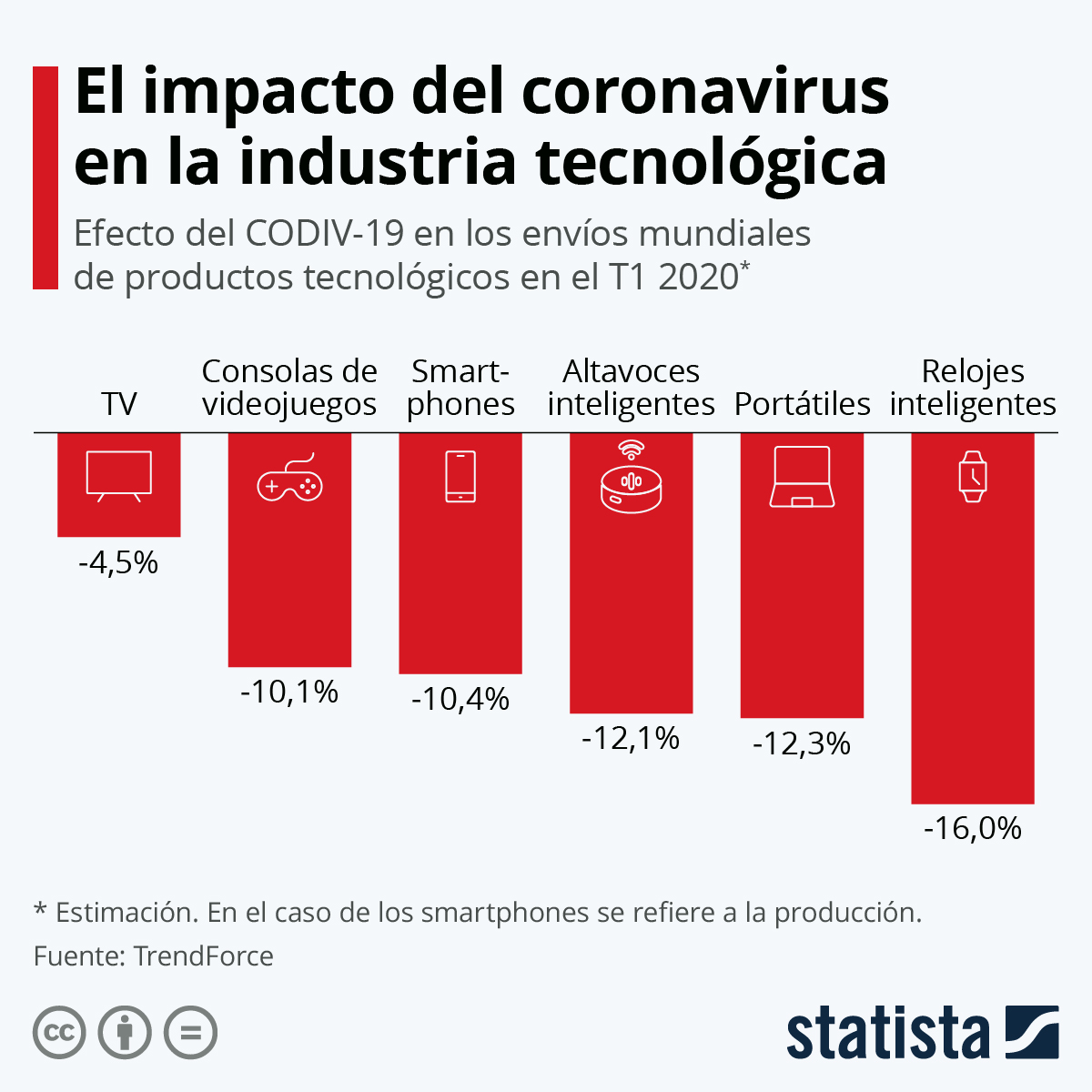 Infografía: El efecto del coronavirus en la industria tecnológica | Statista