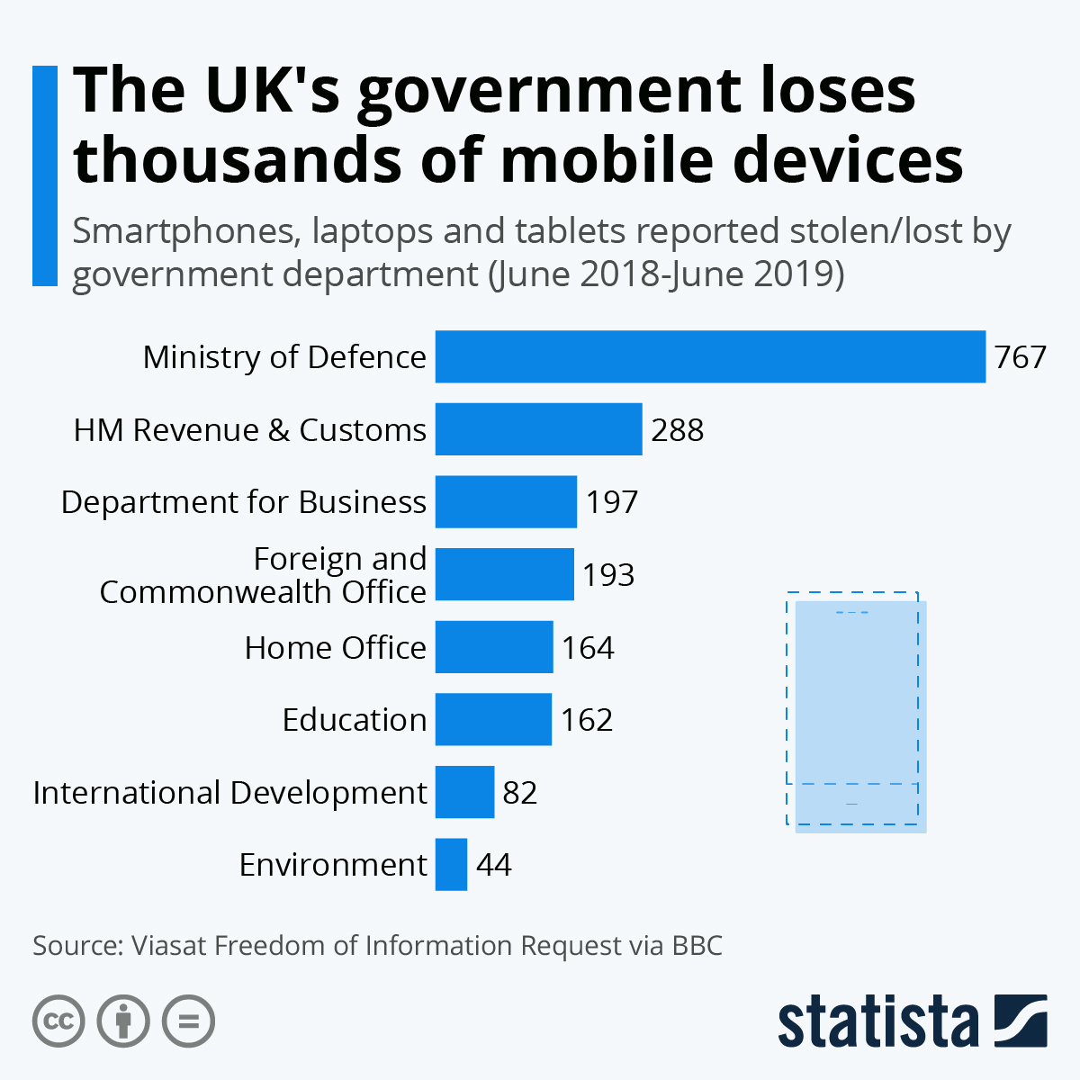 Infographic: The UK's government loses thousands of mobile devices | Statista