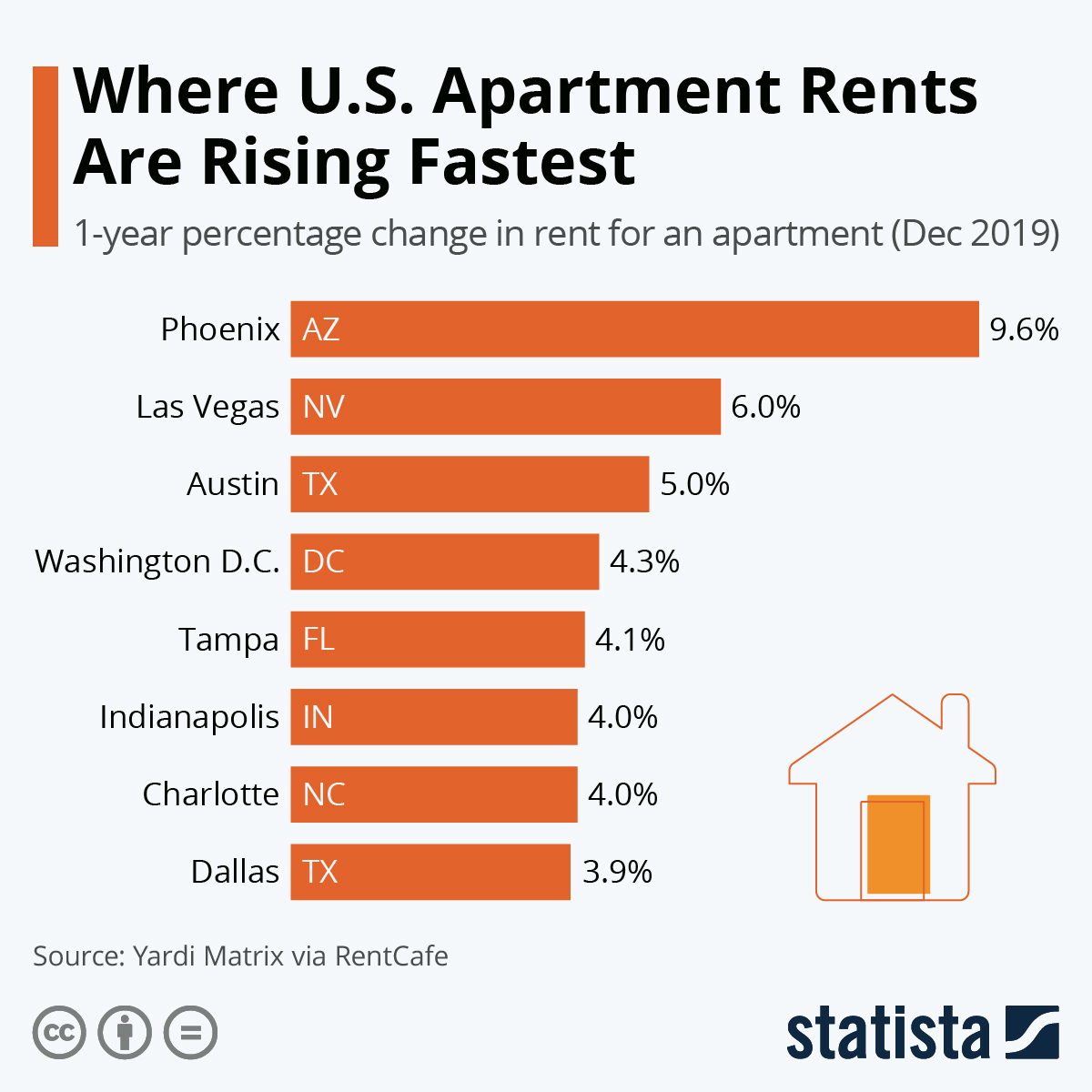 Infographic: Where U.S. Apartment Rents Are Rising Fastest | Statista