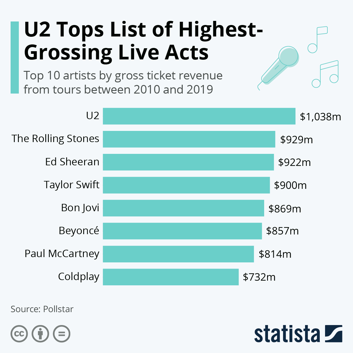 Infographic: U2 Tops List of Highest-Grossing Live Acts | Statista