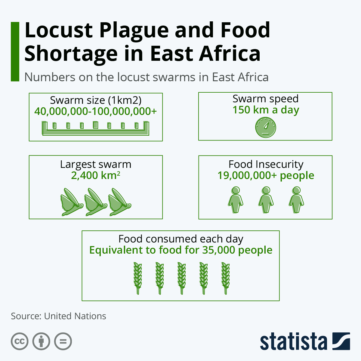 Infographic: Locust Plague and Food Shortage in East Africa | Statista