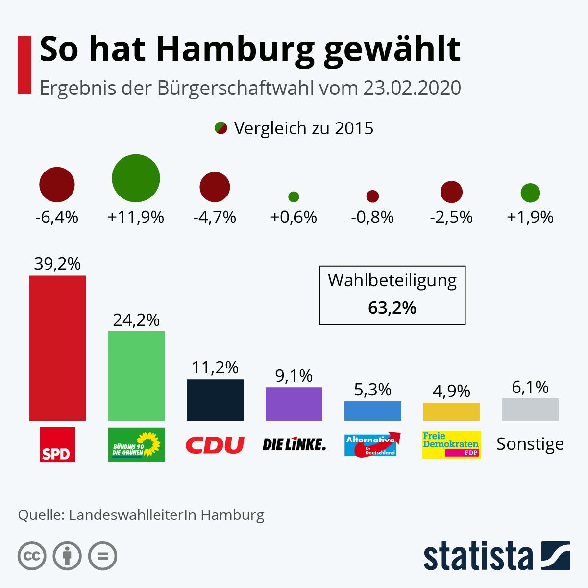 Infografik: So hat Hamburg gewählt | Statista