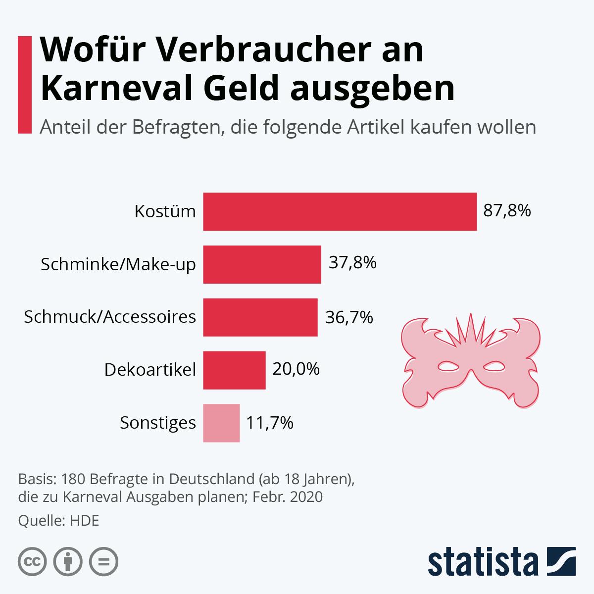 Infografik: Wofür Verbraucher an Karneval Geld ausgeben | Statista
