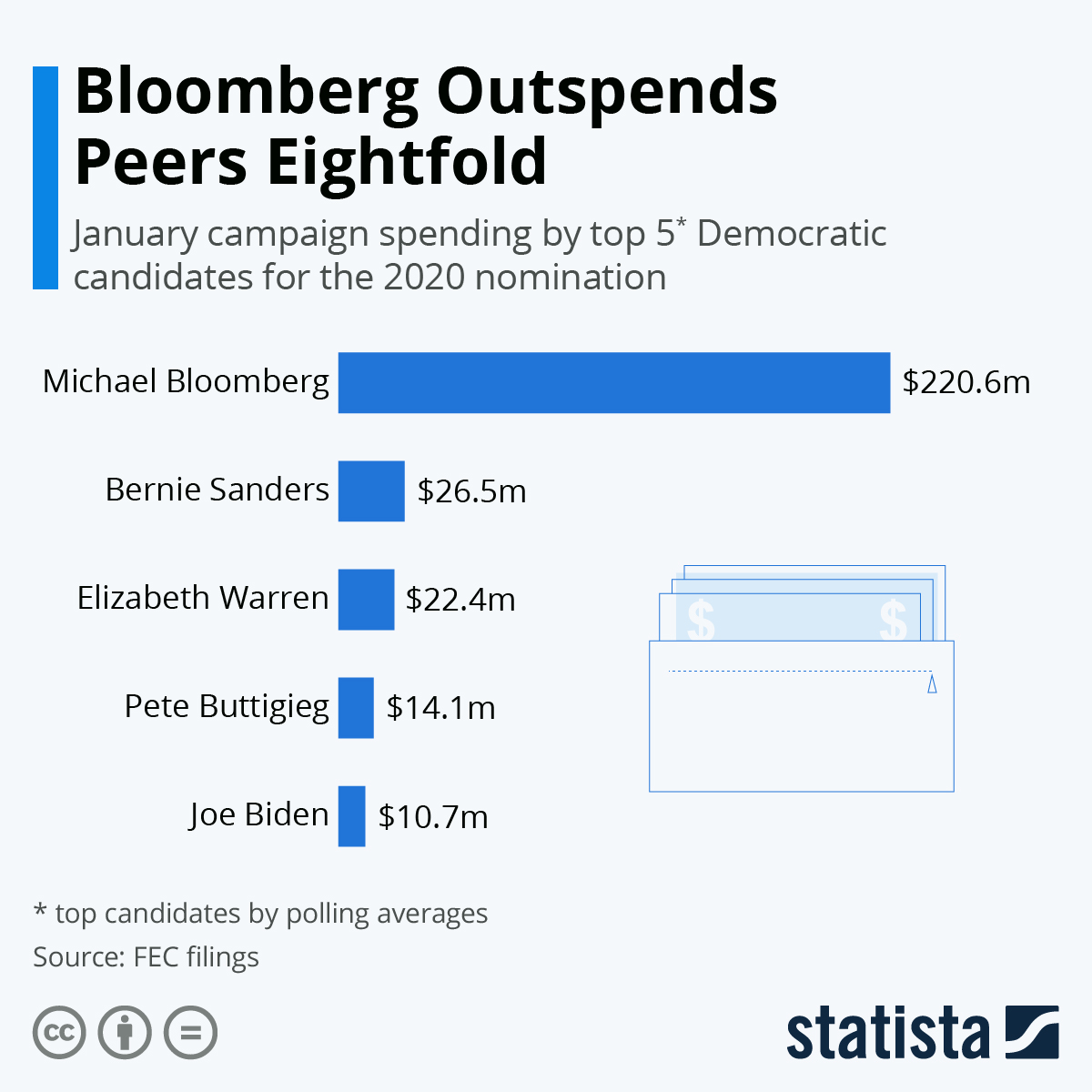 Infographic: Bloomberg Outspends Peers Eightfold | Statista