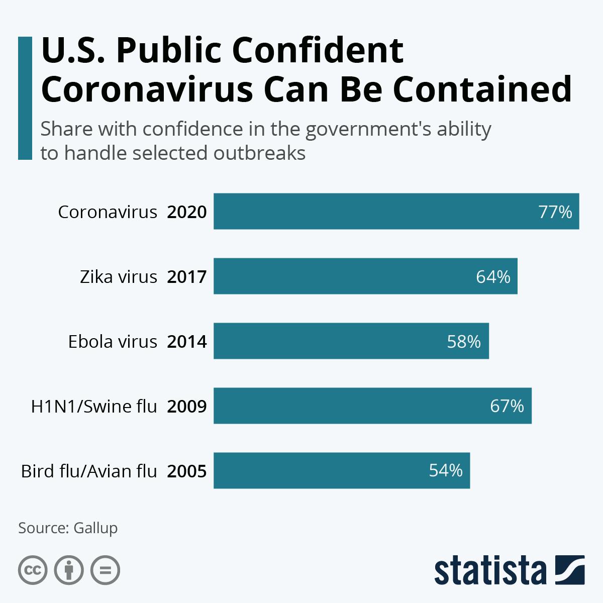 Infographic: U.S. Public Confident Coronavirus Can Be Contained | Statista
